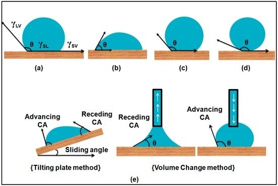 A Review on Development and Applications of Bio-Inspired Superhydrophobic Textiles
