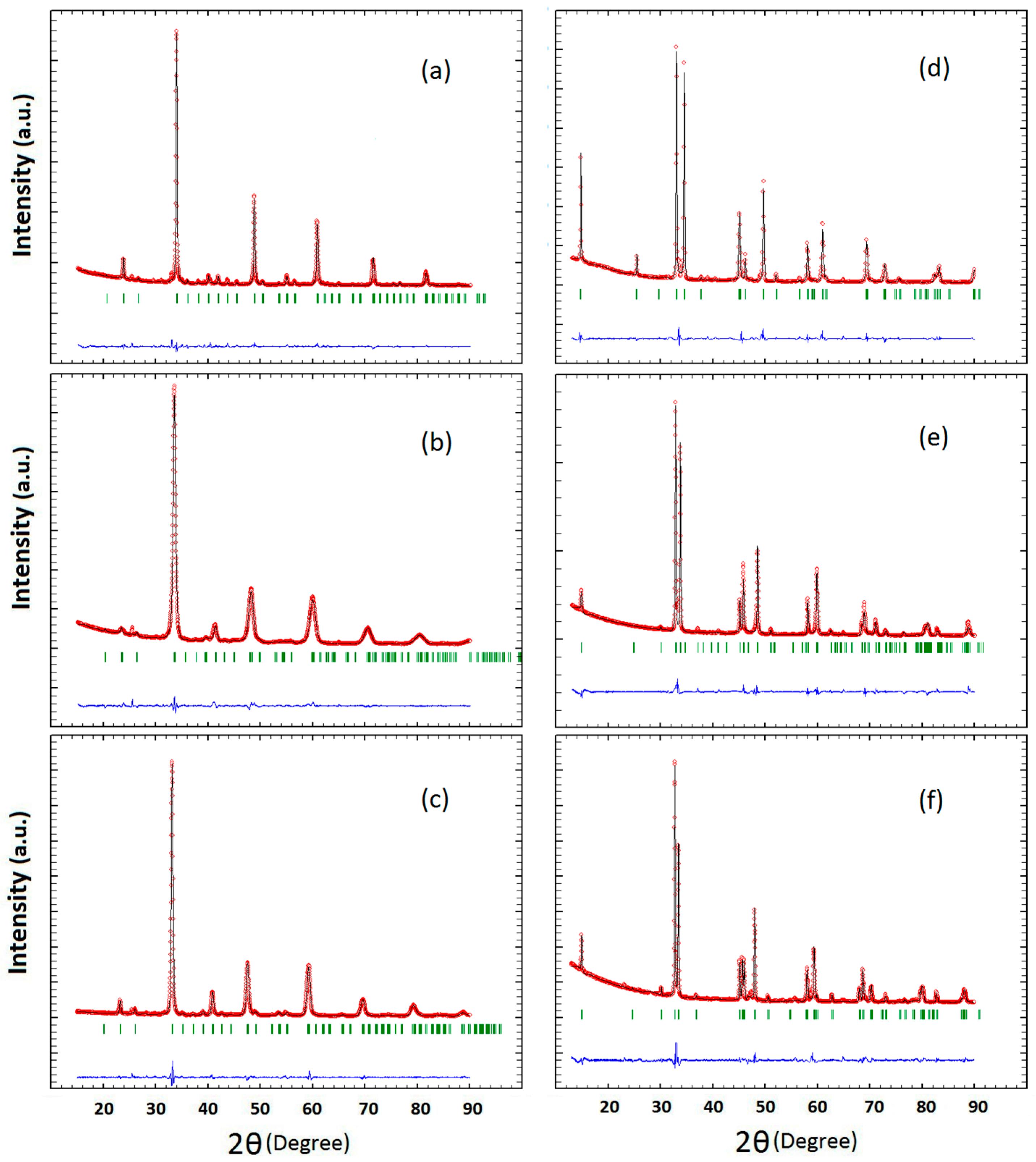 Materials | Free Full-Text | Oxygen Evolution at Manganite