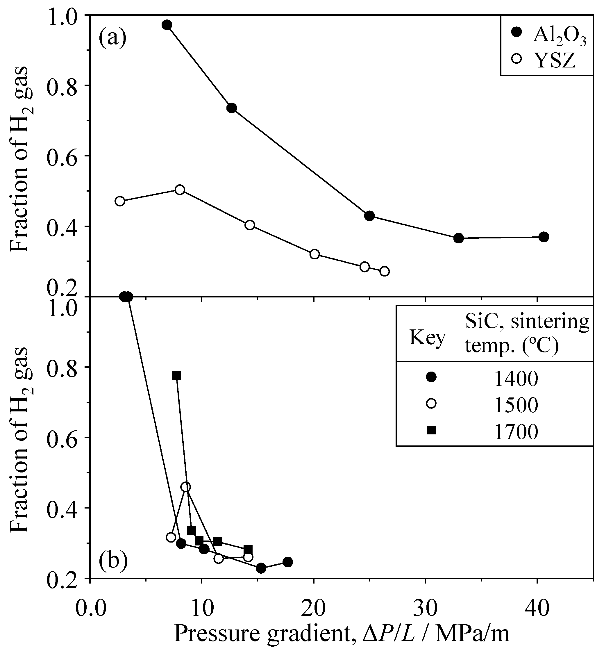 Materials Free Full Text Separation Of Hydrogen From
