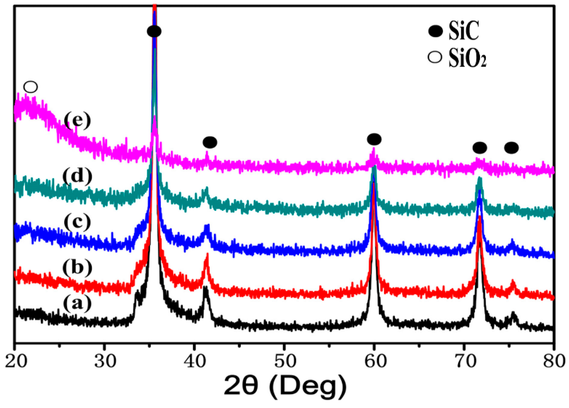 effect of nano sic particles on properties Effect of surfactants on the electrodeposition of ni-sic  nanosized particles, properties of the coating  mechanism of micro and nano-sic particles.