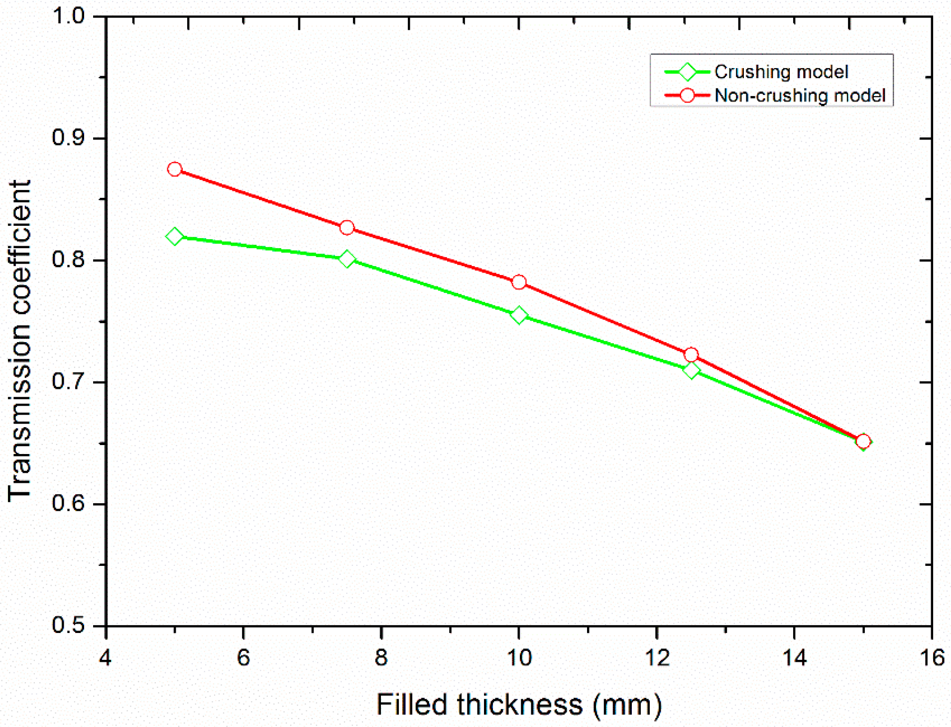 Materials Free Full Text Numerical Simulation On