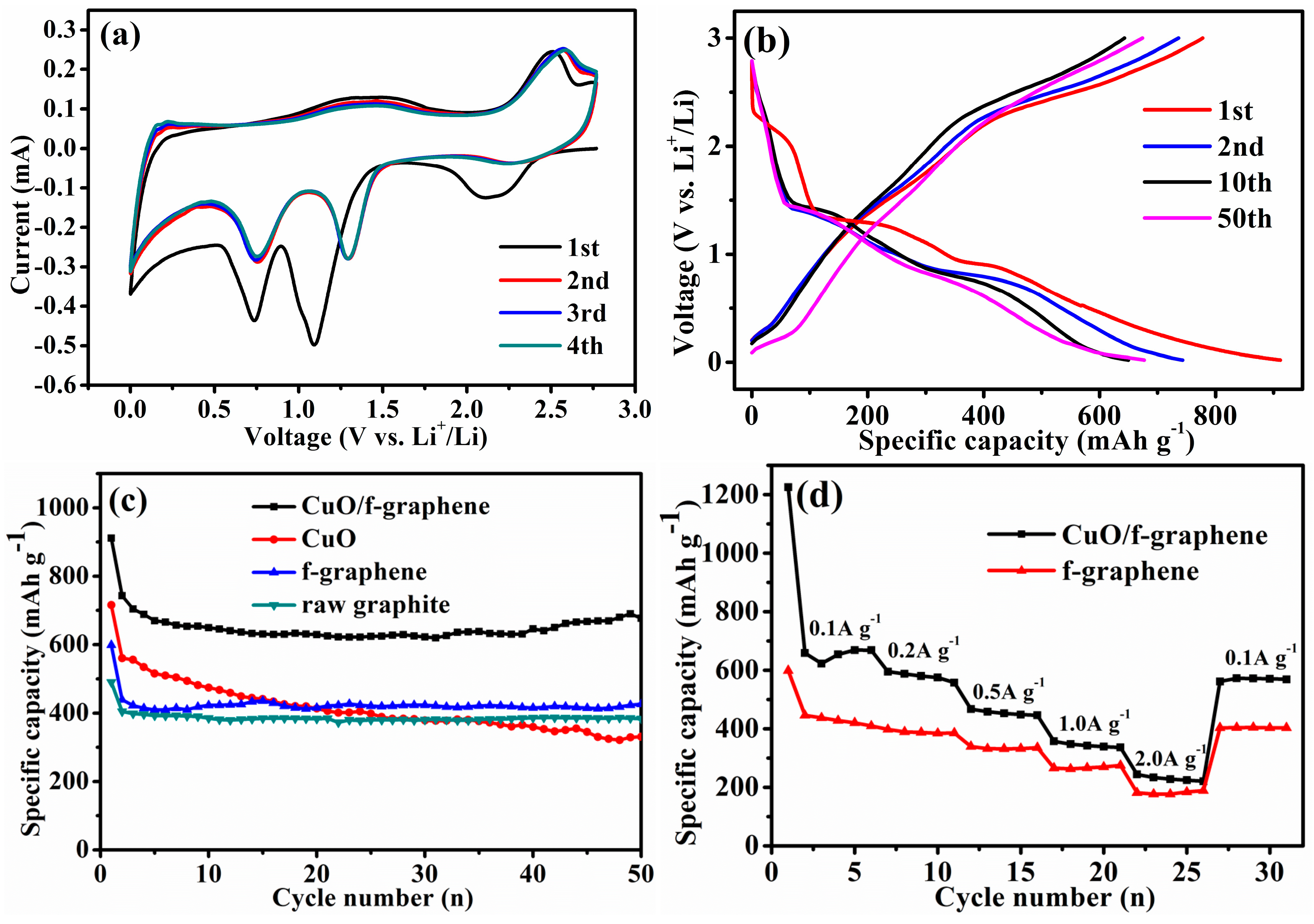 research paper on battery International journal of scientific & engineering research battery's state of charge is also for solar based inverter and charger systems rely.