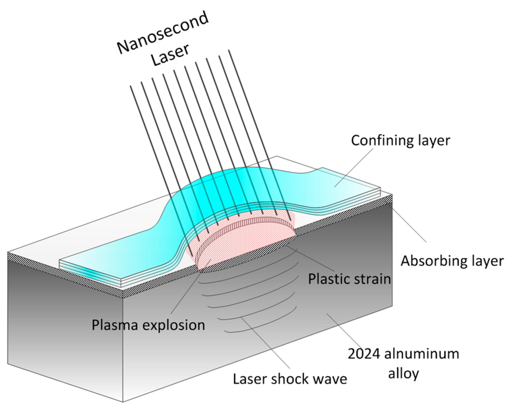 Materials | Free Full-Text | Properties of a Laser Shock
