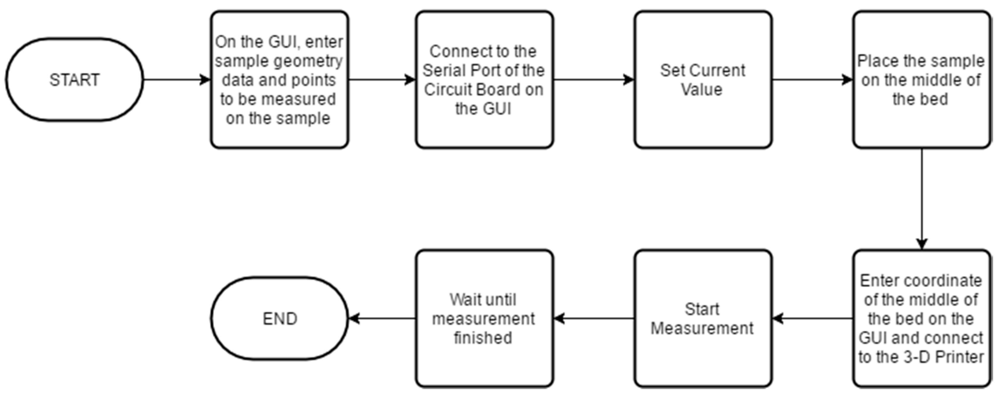 Open Source Schematic Amp Flowchart Best Flowchart