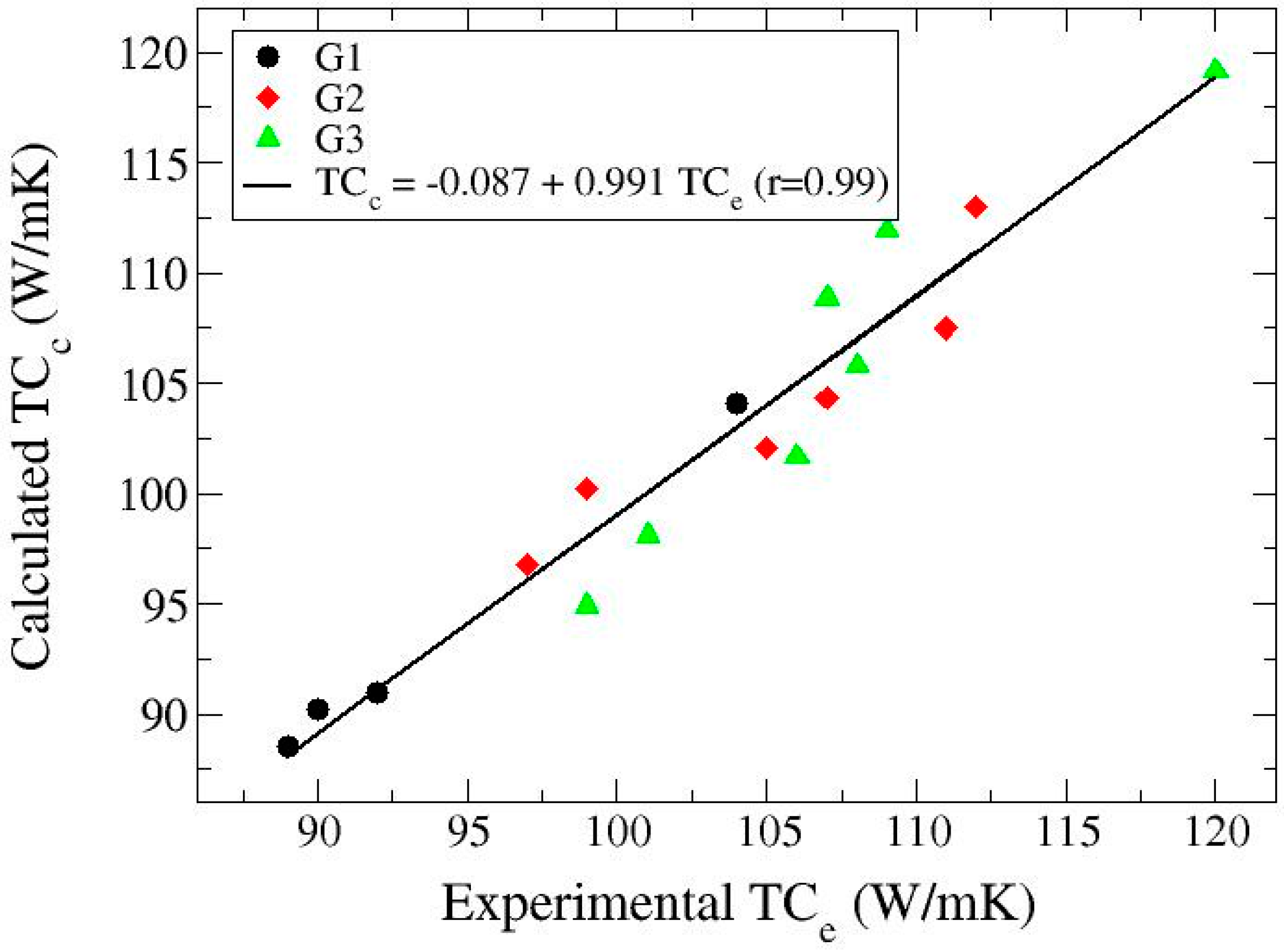 Materials Free Full Text Porosity Effect On Thermal Properties