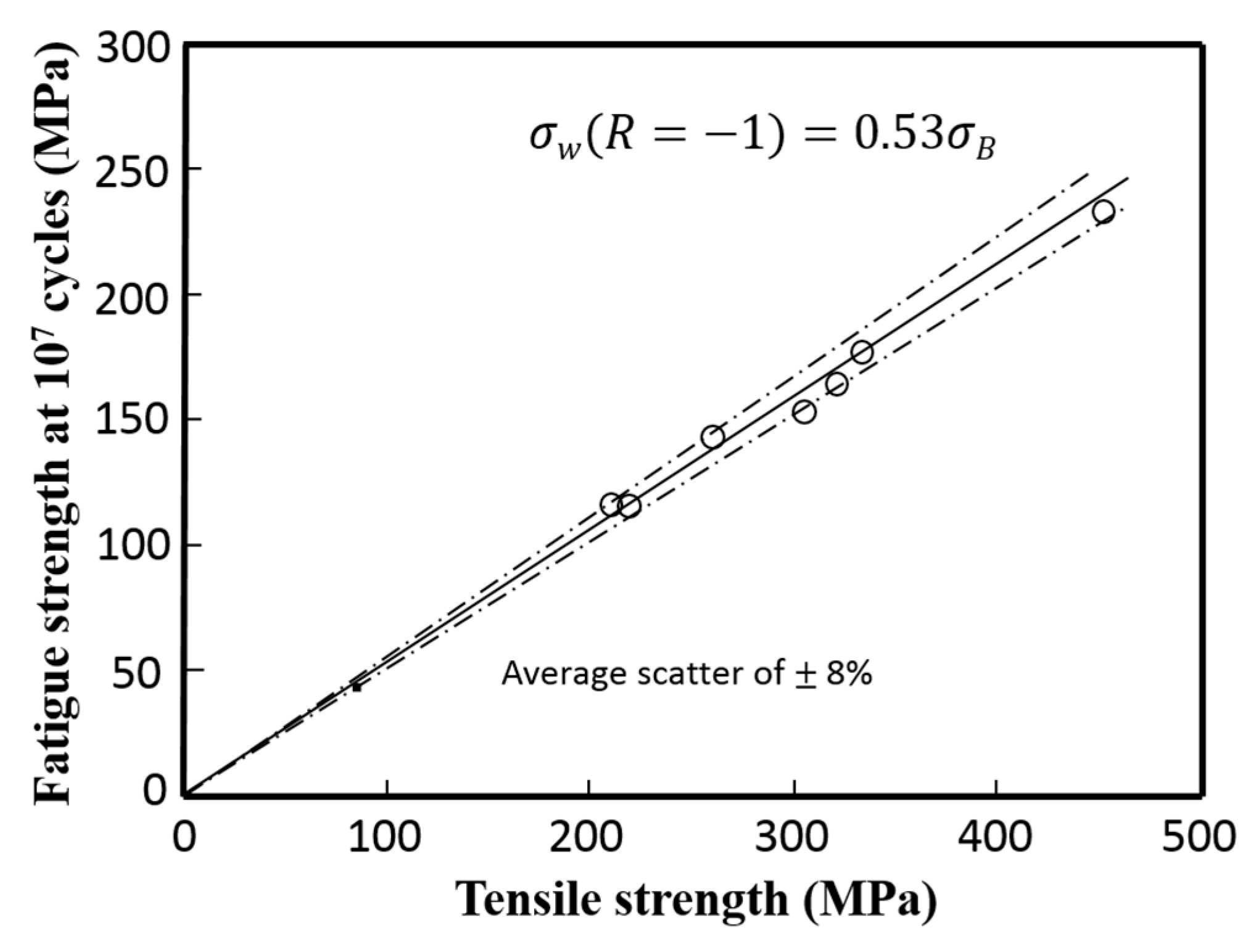 acid and bases on tensile strength