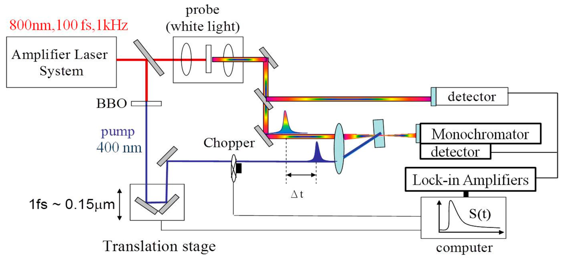 Materials free full text tunable broadband nonlinear optical no pooptronica Images