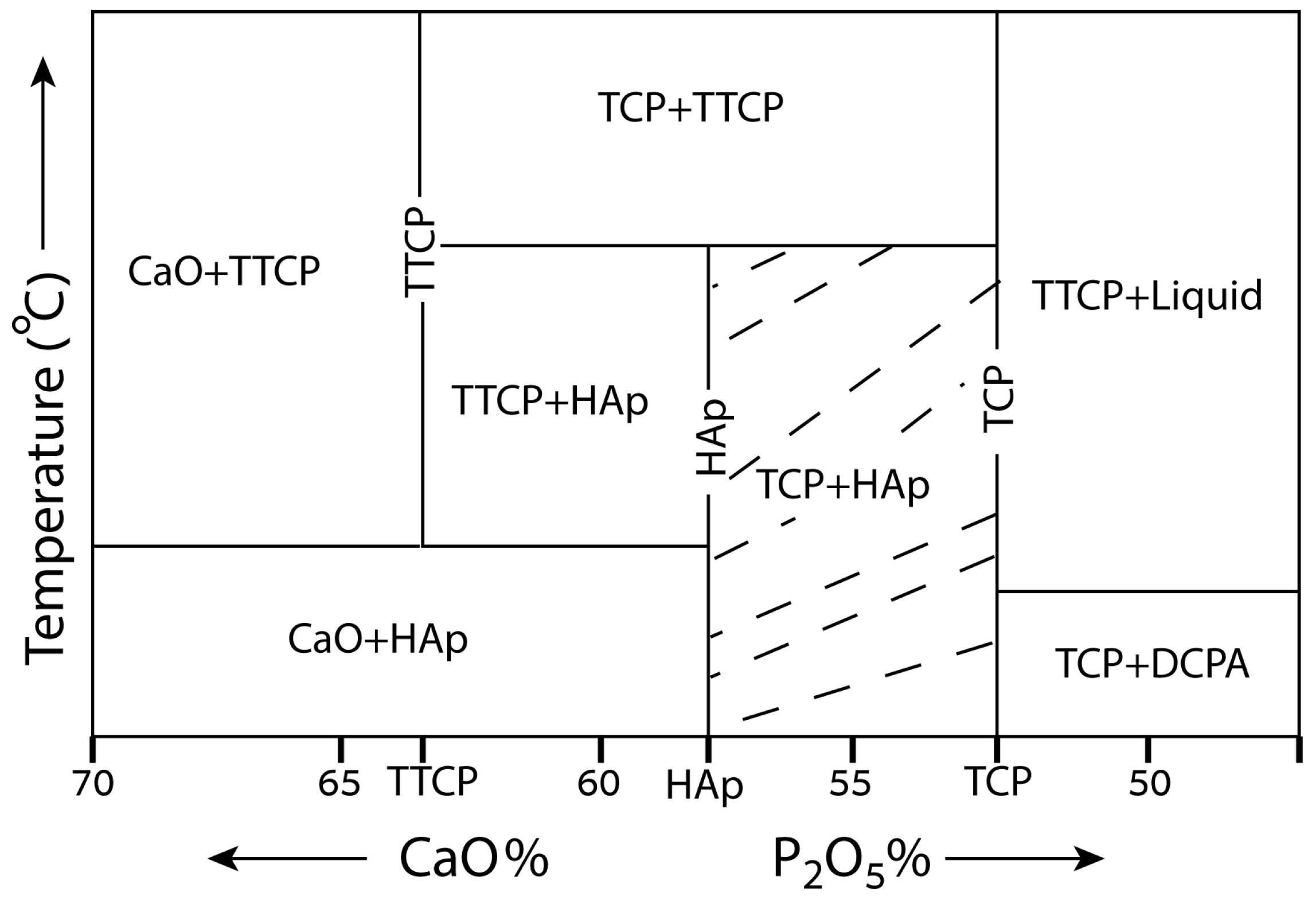 Materials | Free Full-Text | Calcium Phosphate Bioceramics
