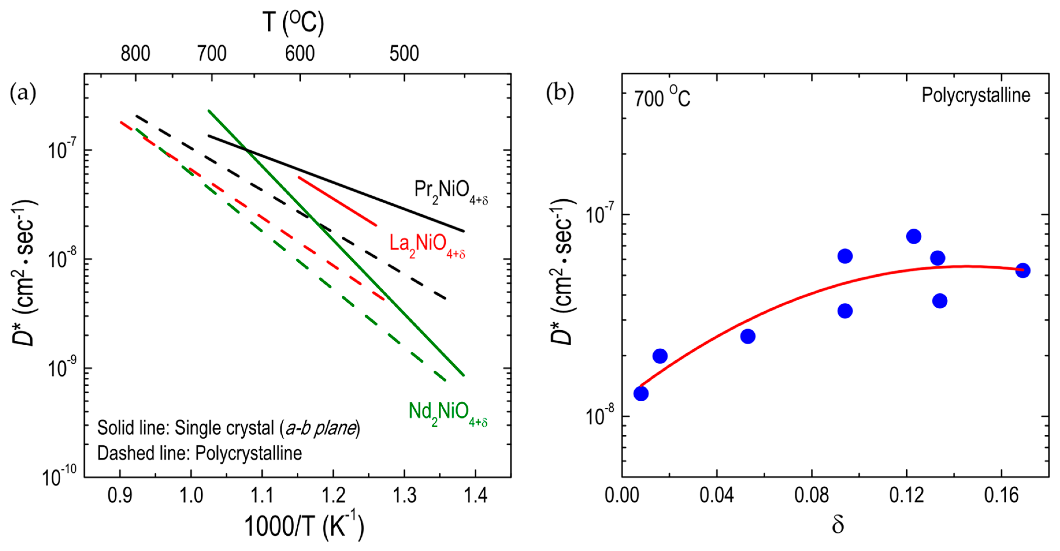 Materials | Free Full-Text | Controlling Oxygen Mobility in