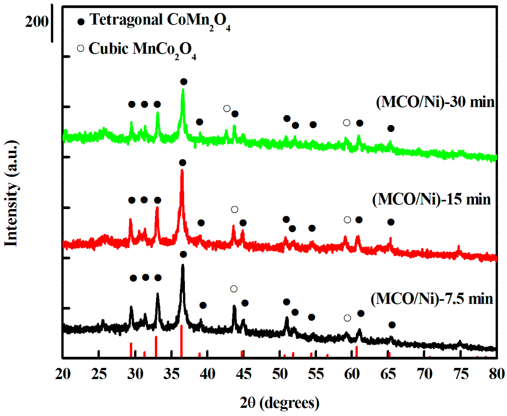 Materials Free Full Text Electrodeposited Porous Mn15co15o4 Ni Manganese Zeolite Super 1 Kg 10 00370 G001 Figure