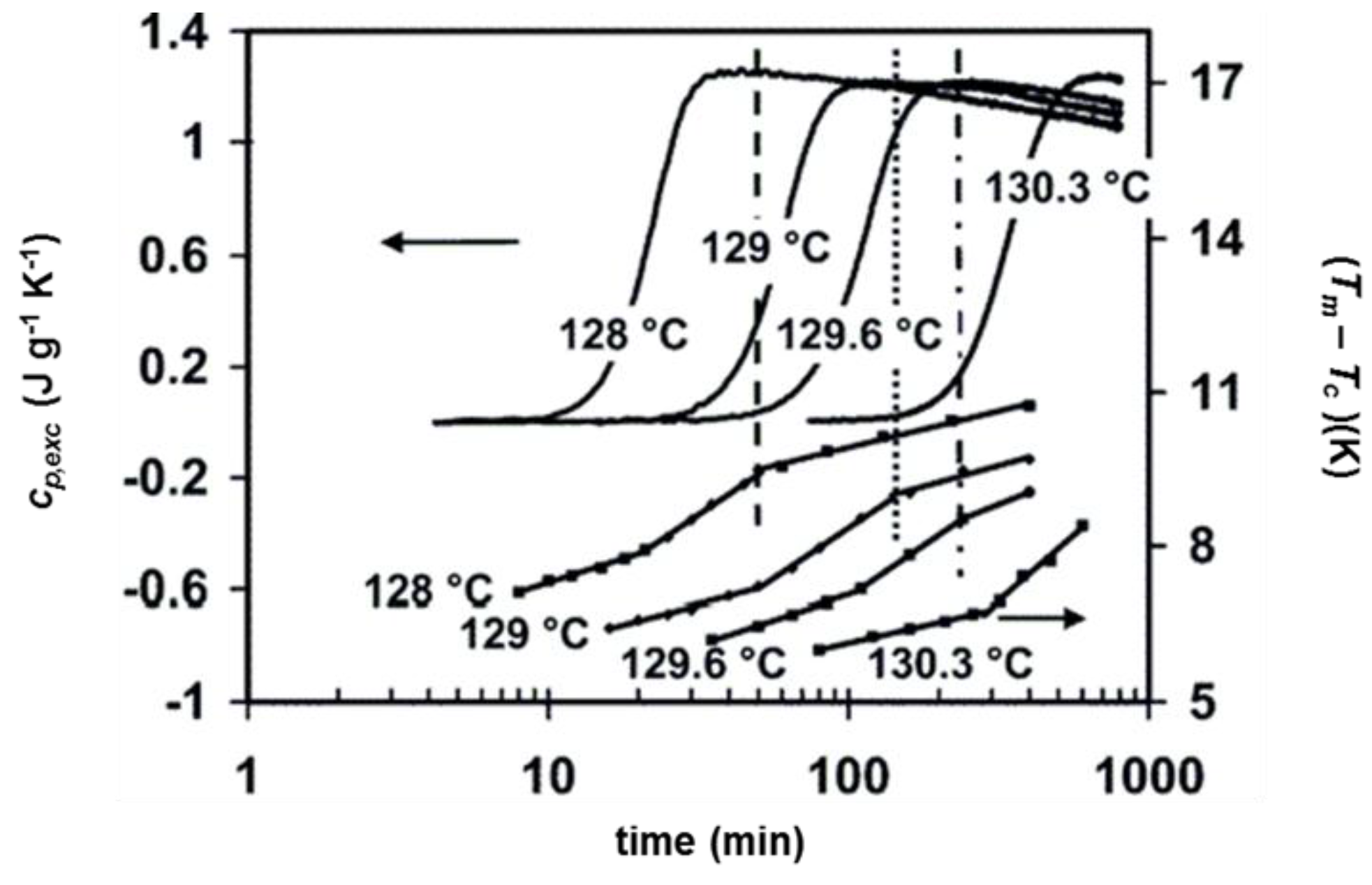 mip experiment on the melting temperature of different polymers essay 1 introduction the substances known as rubber|natural rubber, gutta-percha, and various synthetic compounds|are amorphous solids composed of long polymers1 they vary somewhat in chemical composition, melting point, and.