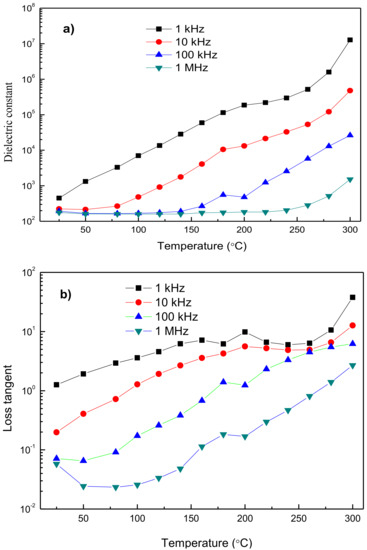 thesis on multiferroic materials Growth characterization of rf magnetron sputtered  growth characterization of rf magnetron sputtered  is a multiferroic material that exhibits the simultaneous.