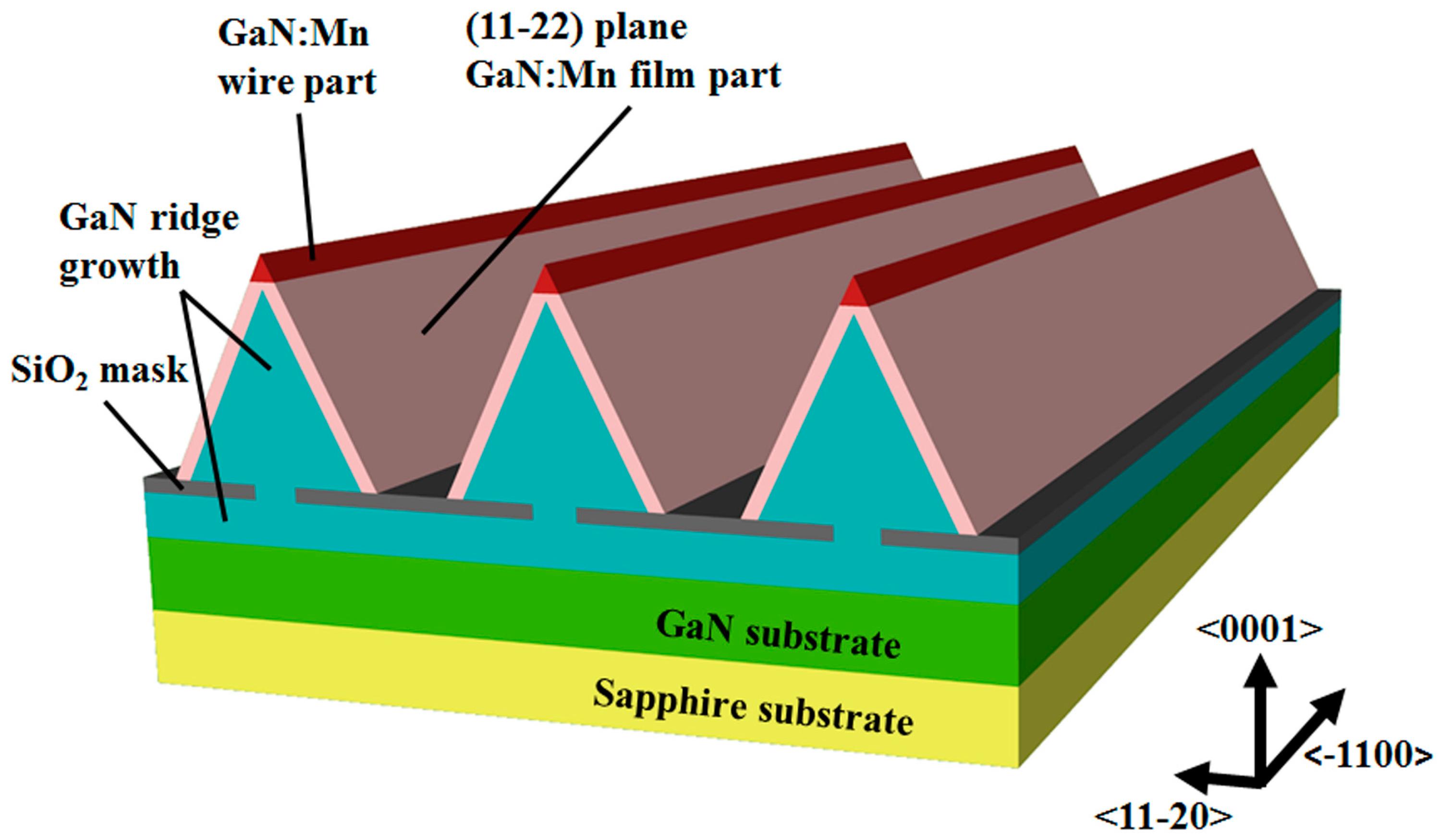 Materials   Free Full-Text   Enhanced Ferromagnetism in Nanoscale ...