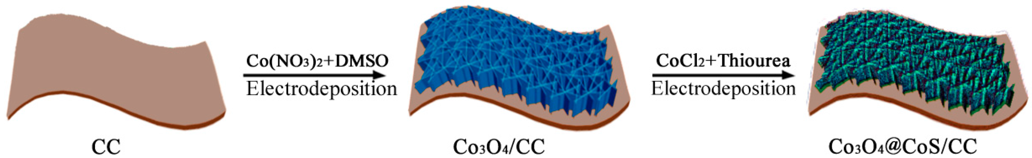 au doped co3o4 nanotubes as electrode materials Springerlink search home contact us for highly efficient electrode materials of to hybrids of nitrogen-doped porous carbon and carbon nanotubes for.
