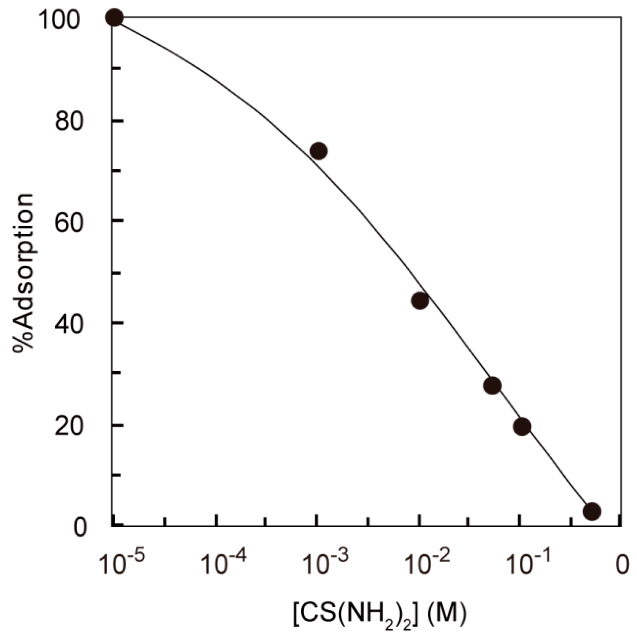 abstract adsorption of silver According to table 1, the adsorption of cv silver mirrors is homogeneous m=l, which is not affected by the topography of silver mirror surfaces.