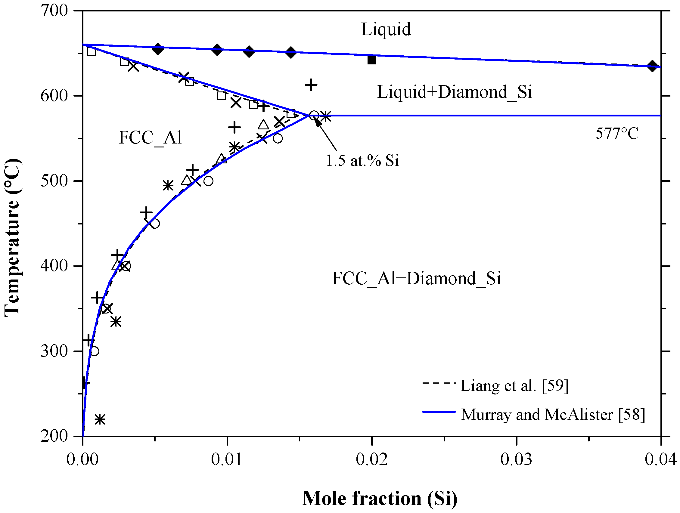Materials free full text binary phase diagrams and no pooptronica