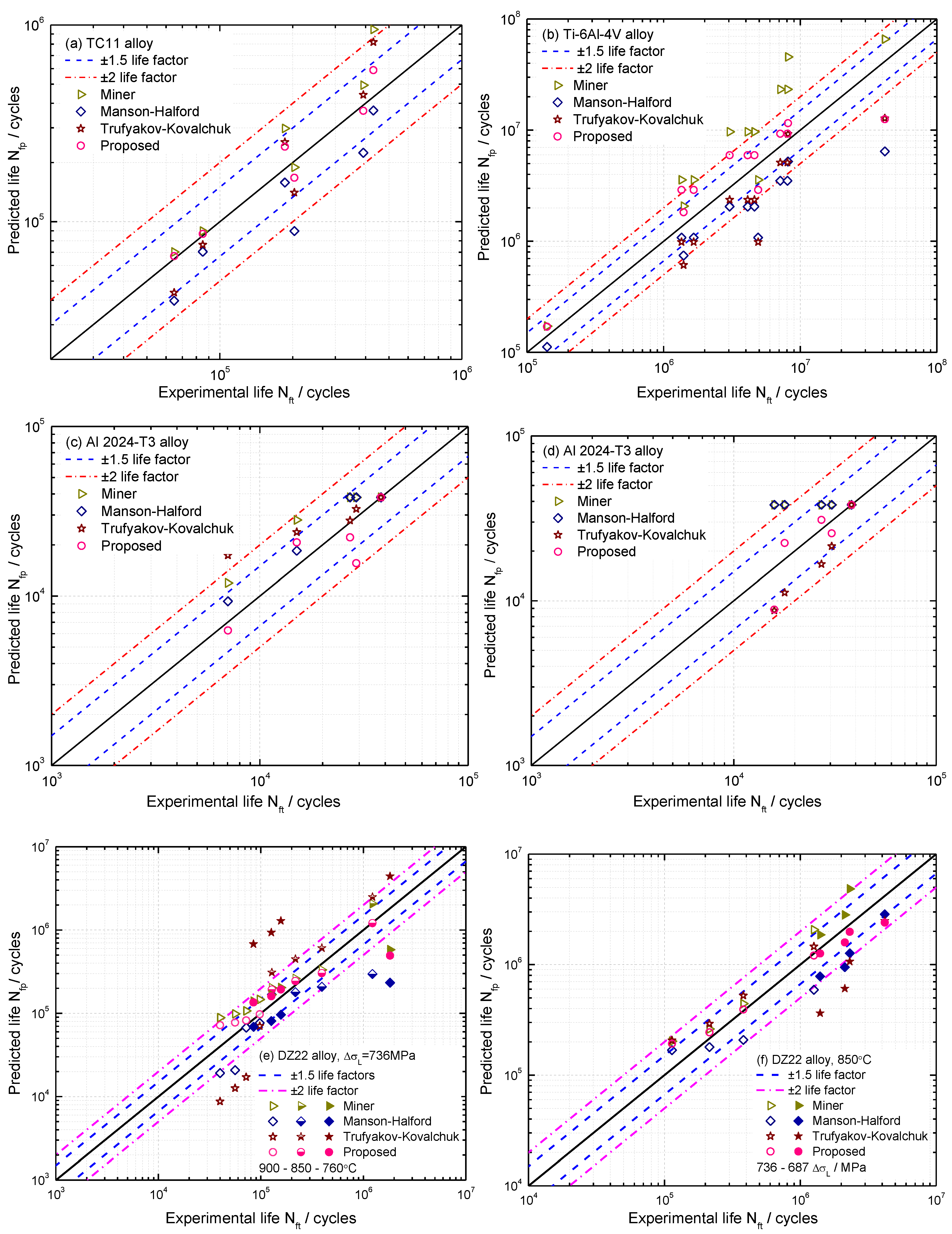 Materials | Free Full-Text | A Combined High and Low Cycle