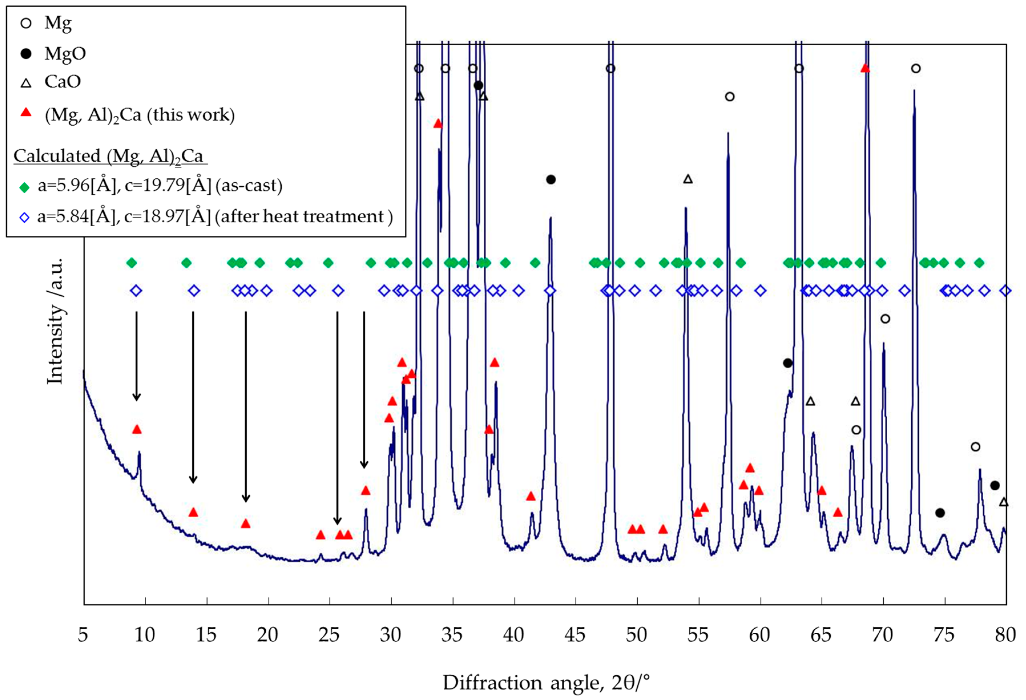 Materials free full text synthesis of al2ca dispersoids by materials 10 00716 g011 ccuart Gallery