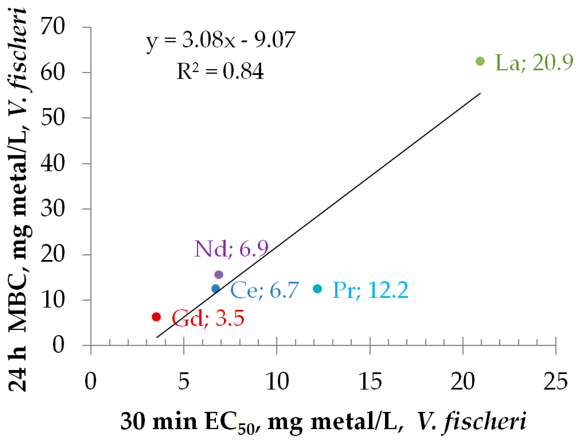 materials free full text toxicity of nine doped rare earth