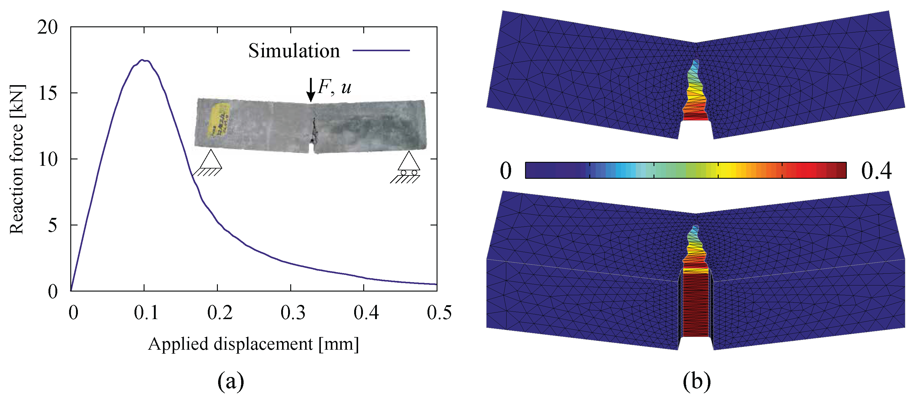 Materials Free Full Text Adaptive Crack Modeling With