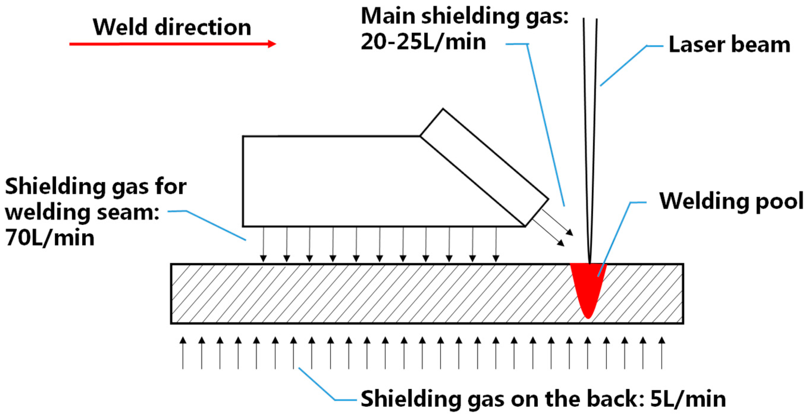 Materials Free Full Text Study Of Gravity Effects On Titanium Gas Welding Diagram 10 01031 G001