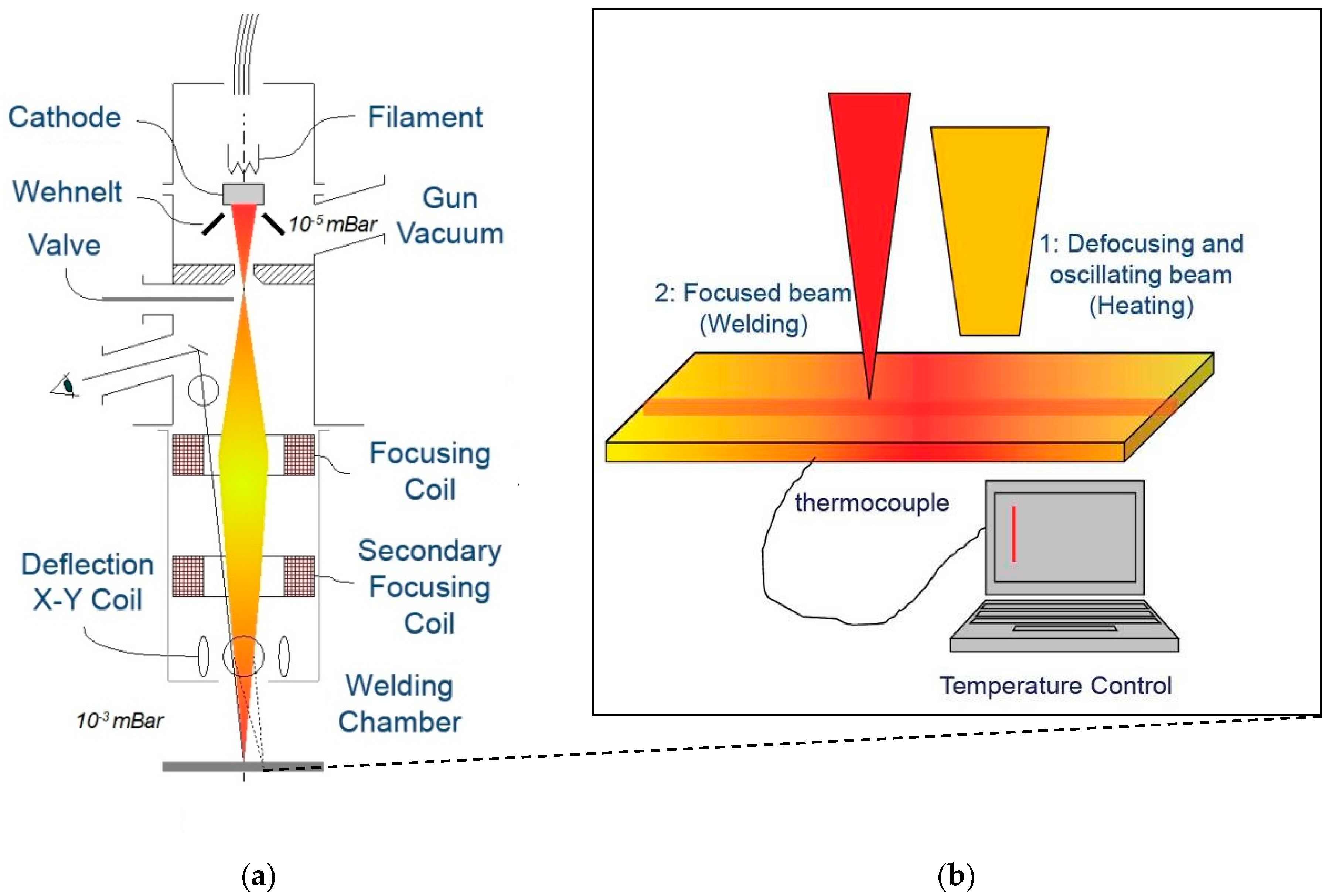 The Use of Electron Beam Welding in Turbomachinery Manufacturing
