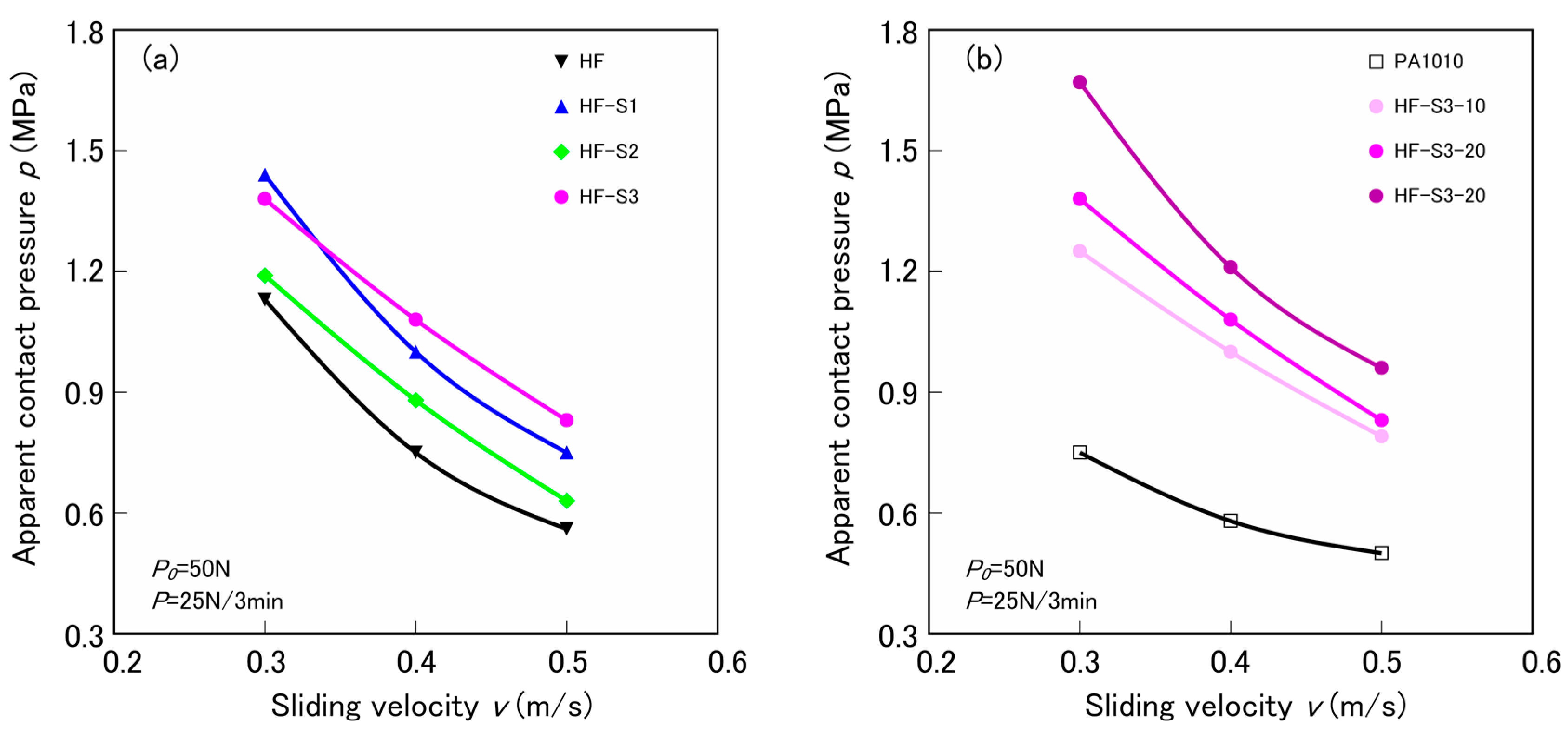 Materials | Free Full-Text | Effect of Silane Coupling Agent