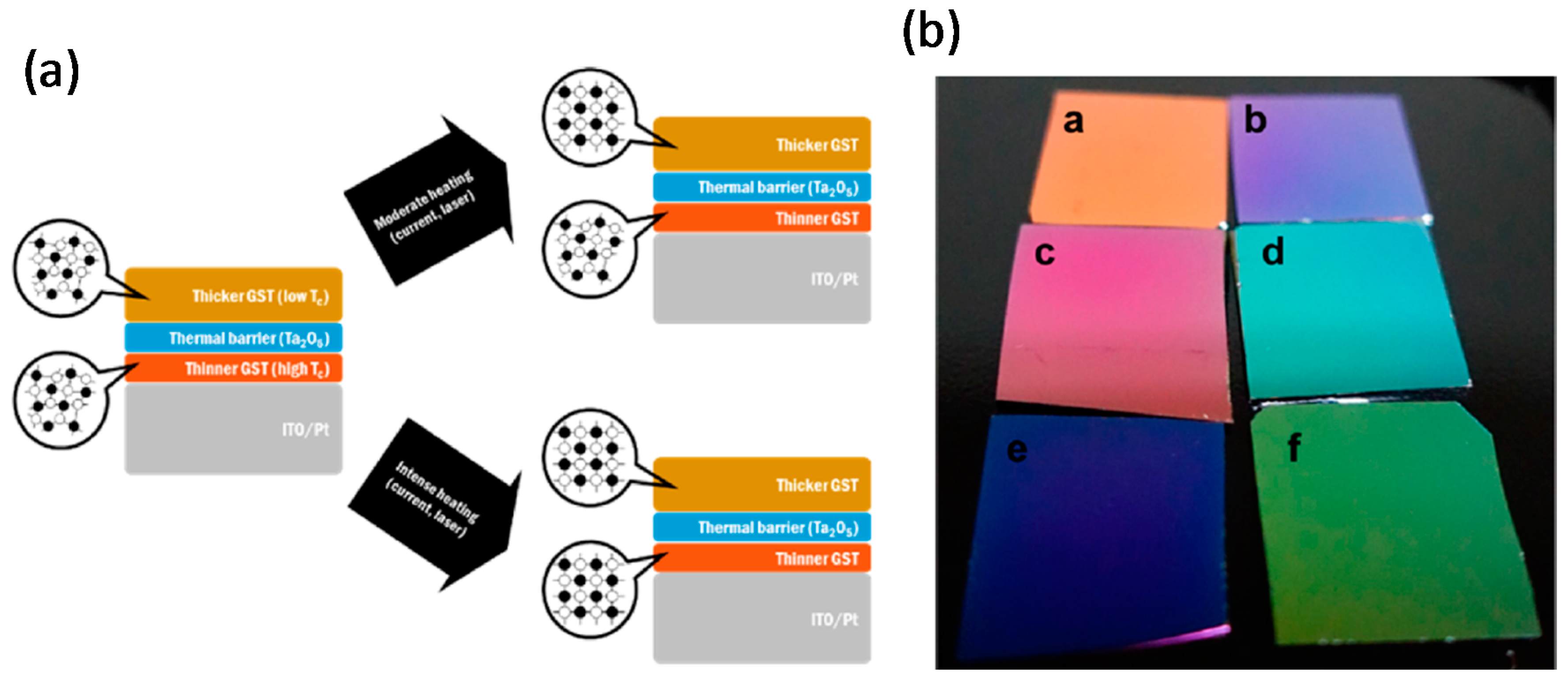 Materials Free Full Text Metasurfaces Based On Phase Change Transmissive Film 8211 Working 10 01046 G009a