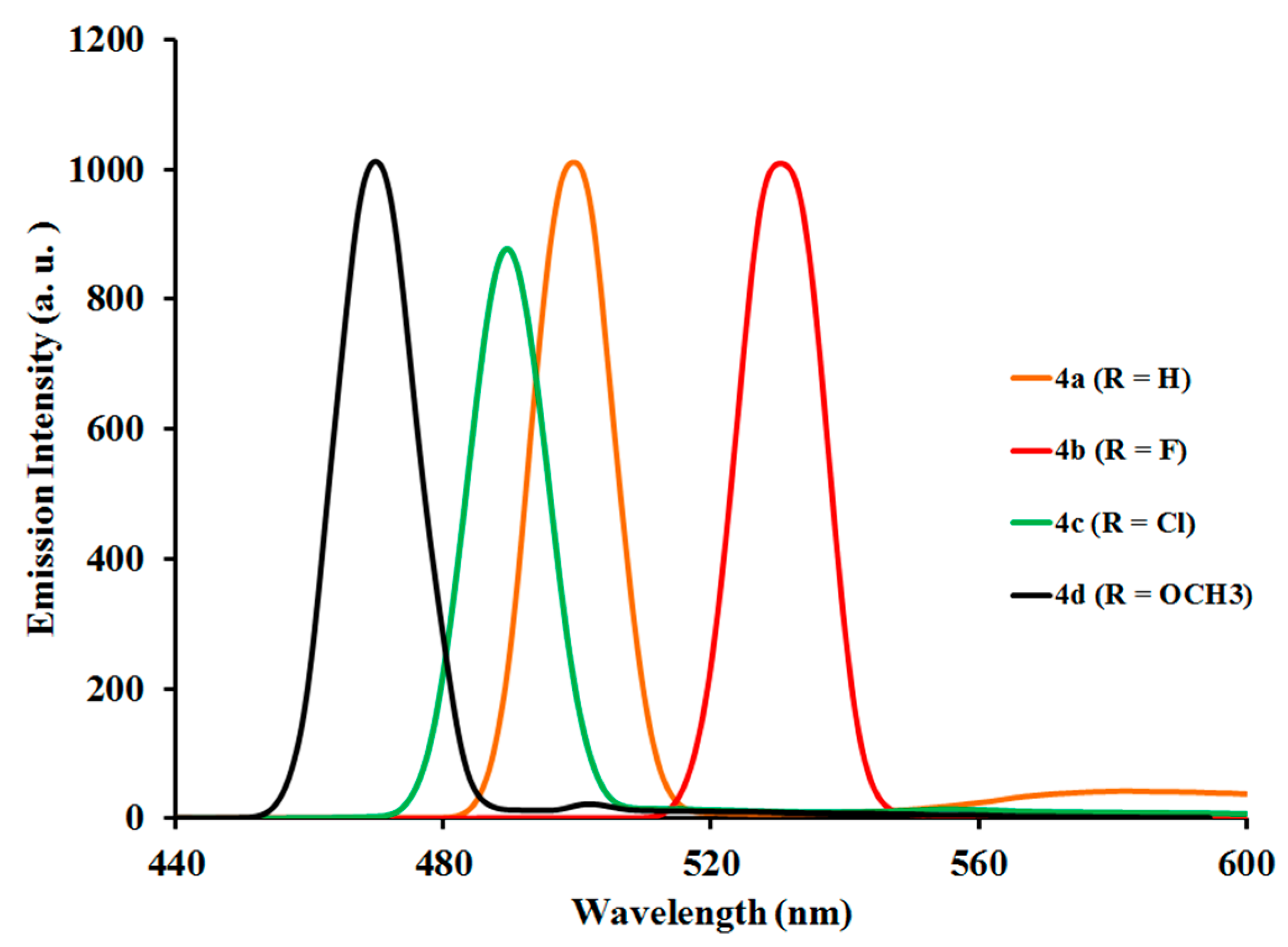 Materials Free Full Text Spectroscopic Electrochemical And Dft Marshall Electronics Optical Division 480 Line High Resolution Color 10 01061 G007