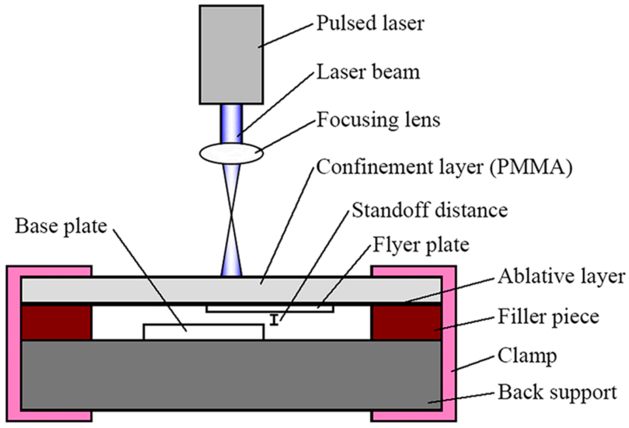 Materials Free Full Text Laser Indirect Shock Welding Of Fine Diffusion Diagram 10 01070 G001