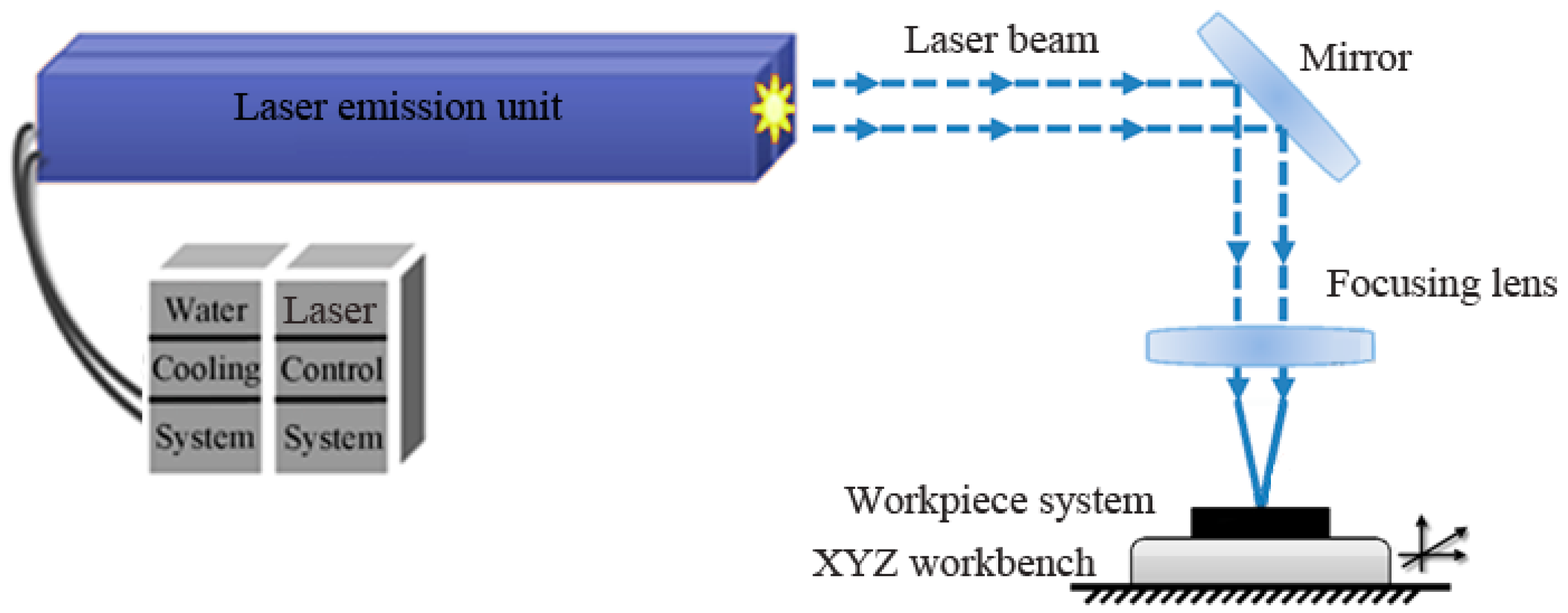 Materials Free Full Text Laser Indirect Shock Welding Of Fine 3 Phase Wiring X Y Z 10 01070 G003