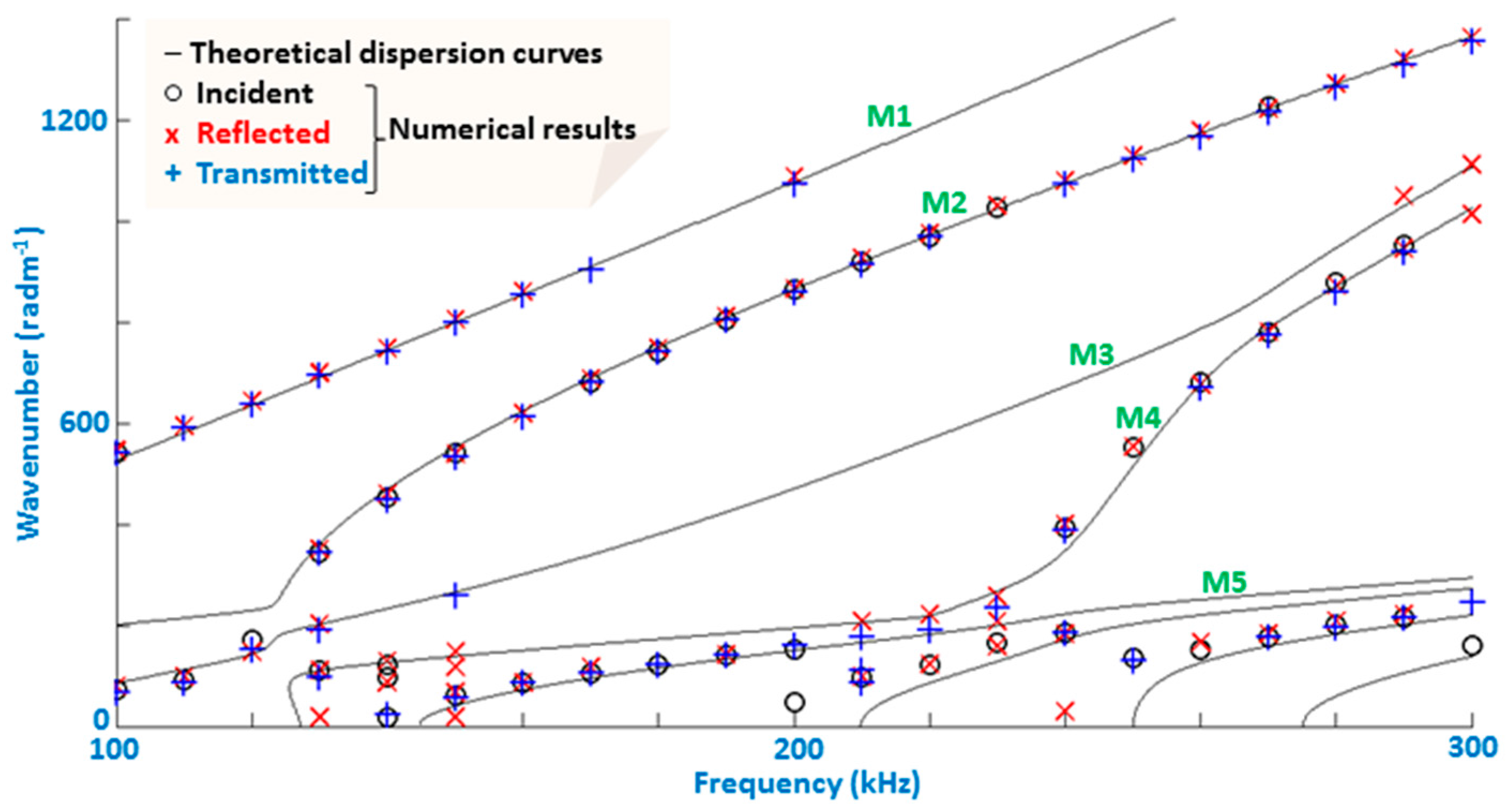 Materials | Free Full-Text | Towards an Ultrasonic Guided Wave