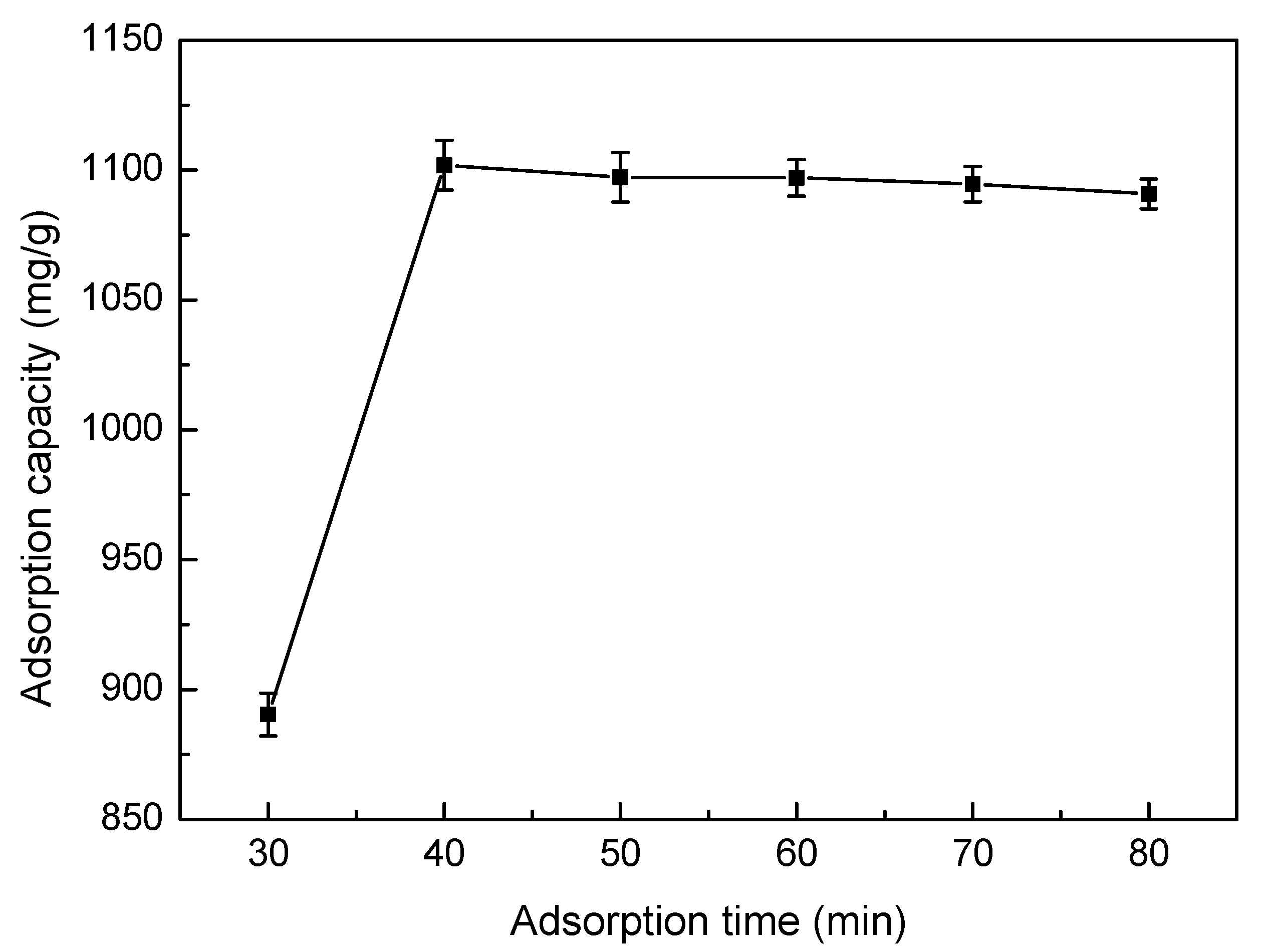 adsorption experiment Adsorption experiments arsenate adsorption kinetics experiments were carried out in 50-ml polyethylene centrifuges tubes, precleaned with 1% hno 3 and rinsed several times with milliq water known amounts of each sample were suspended in 001 m nano 3.