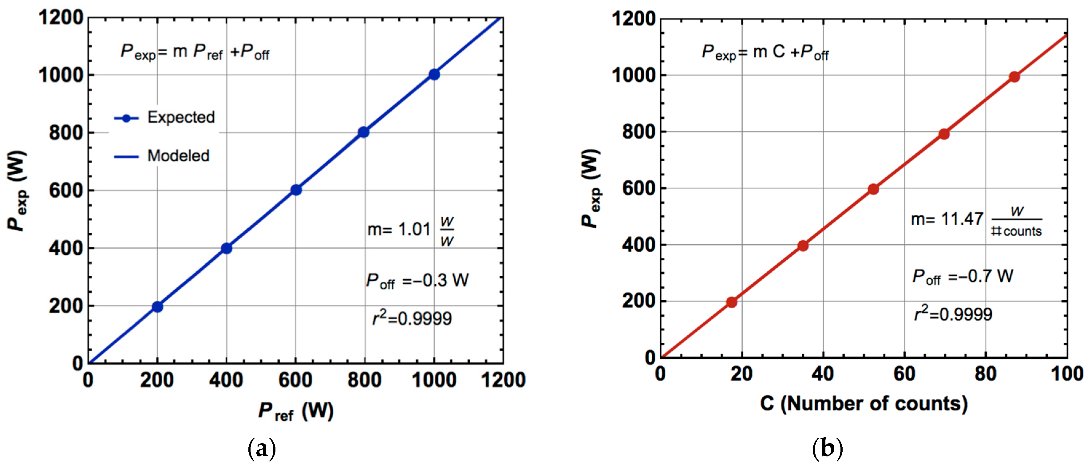 Materials Free Full Text Electronic Energy Meter Based On A Isolated Electric Bridge Measurement Amplifier Circuit Composed Of 10 01134 G010a
