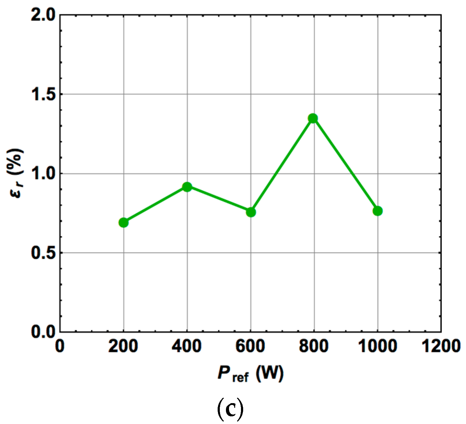 Materials Free Full Text Electronic Energy Meter Based On A Isolated Electric Bridge Measurement Amplifier Circuit Composed Of 10 01134 G010a G010b