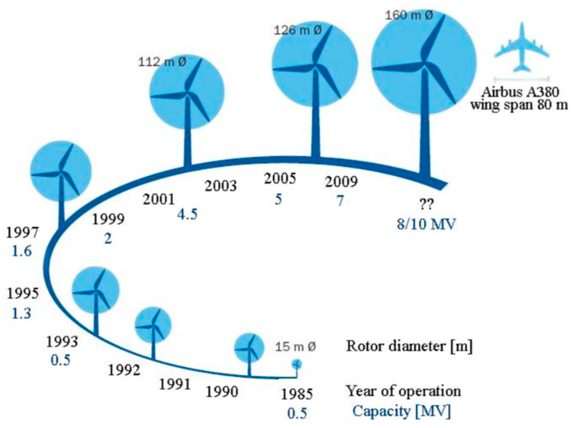 Materials Special Issue Composites For Wind Energy