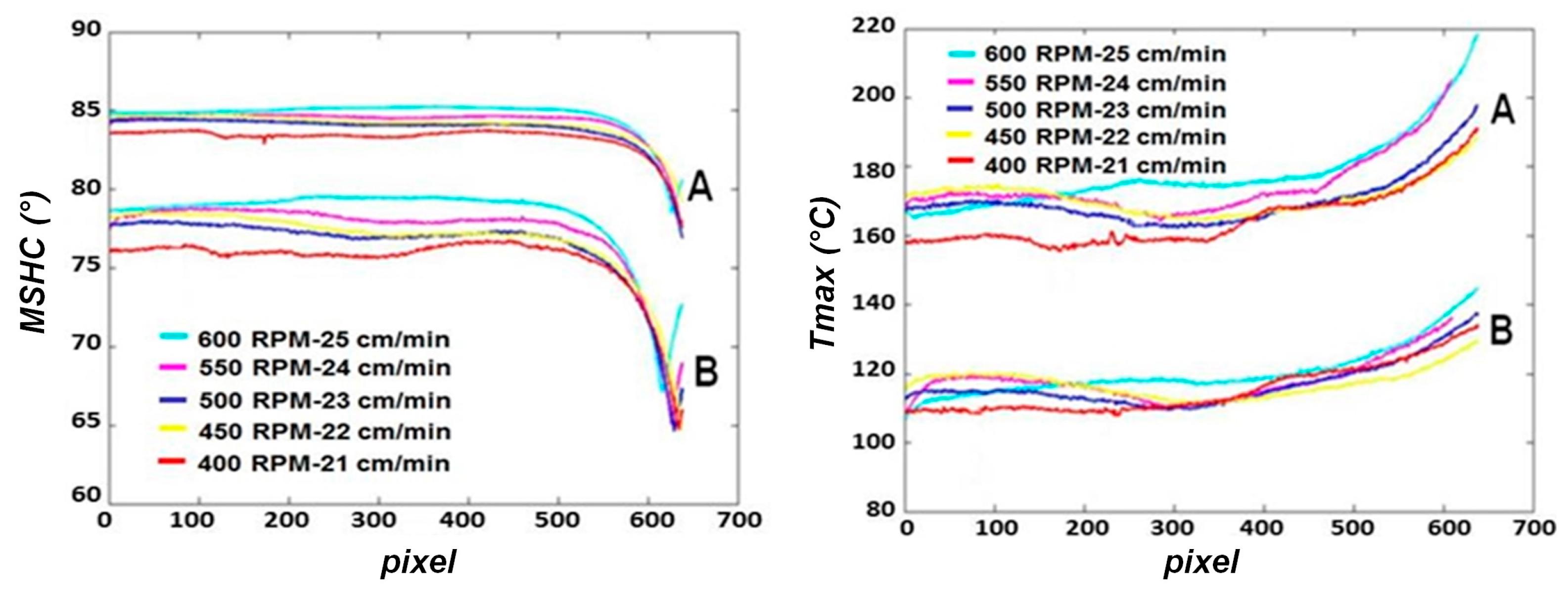 Materials Free Full Text Optimization And Characterization Of New Holland Wiring Diagrams 75b No
