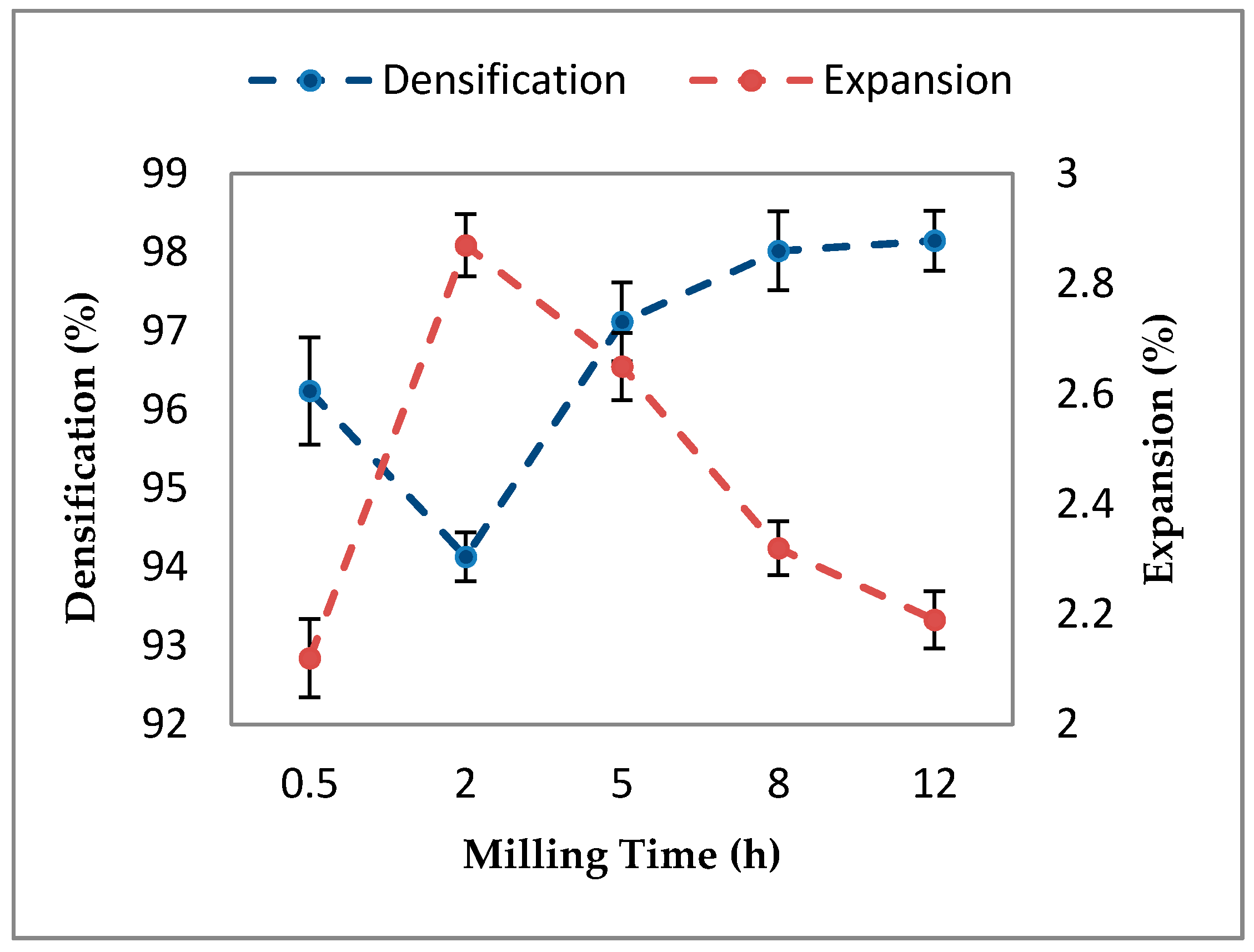 effect of ball mill temperature on Ferrite processing & effects on material performance george e schaller figure 4 shows the composition effects on curie temperature powder is milled in a ball mill with steel balls time required.