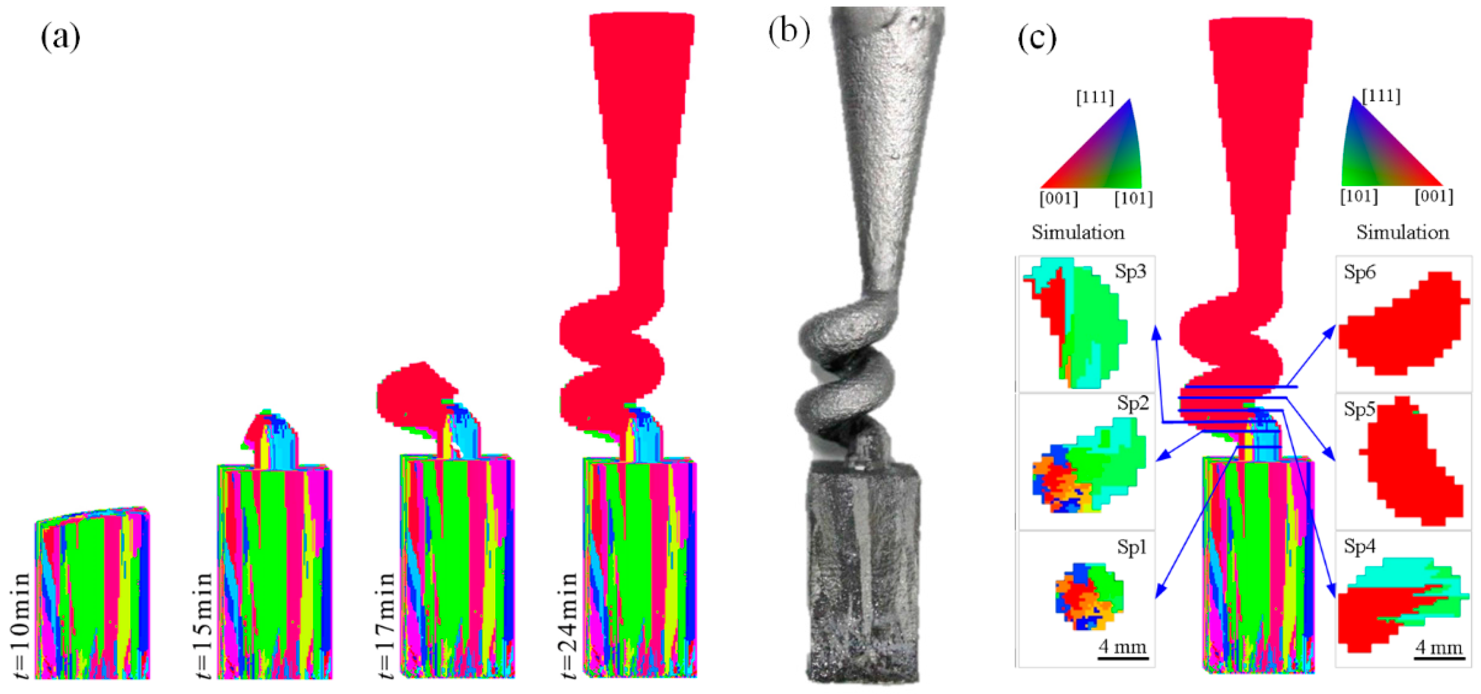 Materials Free Full Text Simulation And Experimental