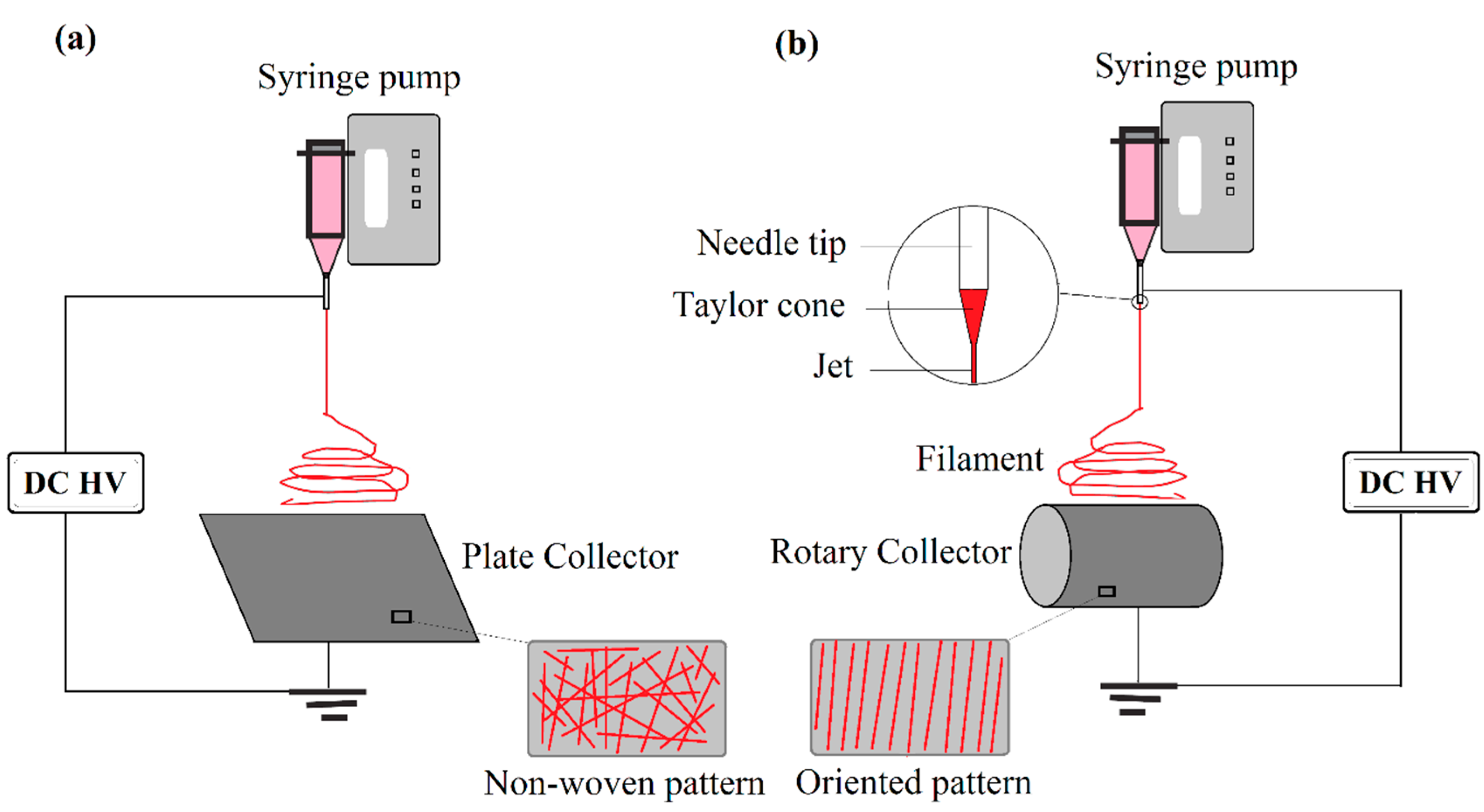 Materials Free Full Text Electrospun Ceramic Nanofiber Mats 3 Phase Rotary Switch Kan Nie Wiring Diagram 10 01238 G001 Figure 1 Schematic Electrospinning Methods