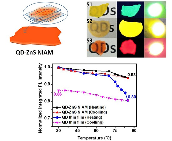 Materials Free Full Text Synthesis Of Quantum Dot Zns Nanosheet