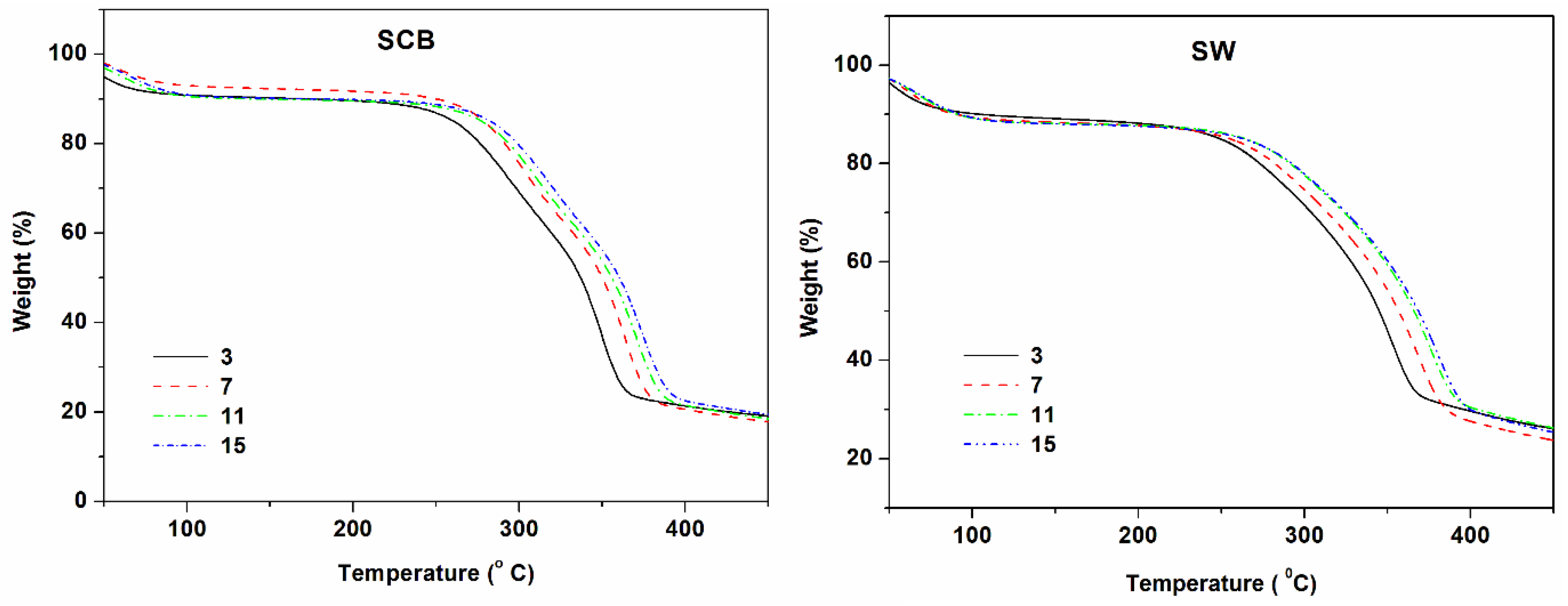 Materials | Free Full-Text | Thermal Degradation Kinetics of