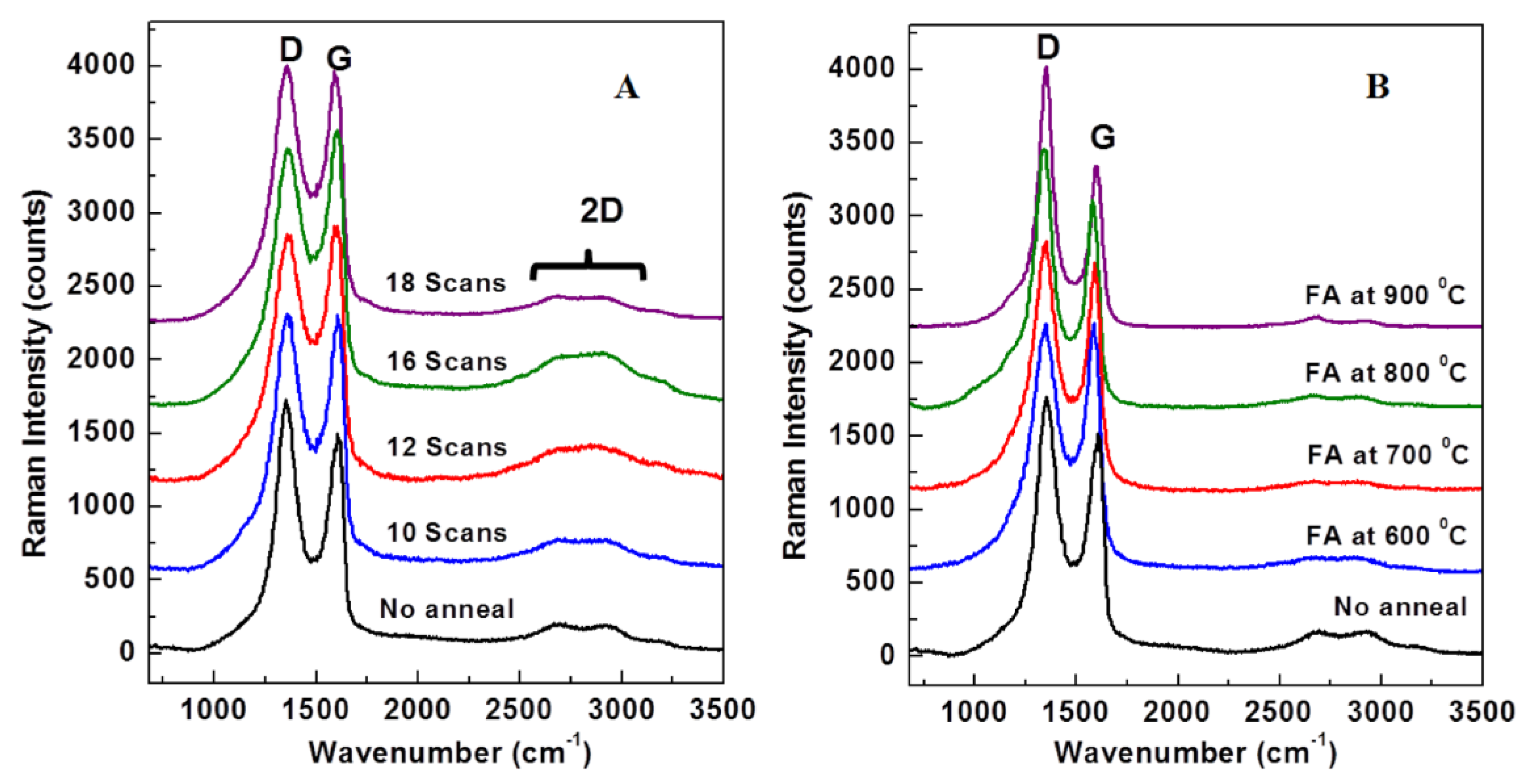 Materials | Free Full-Text | Reduced Graphene Oxide on Nickel Foam