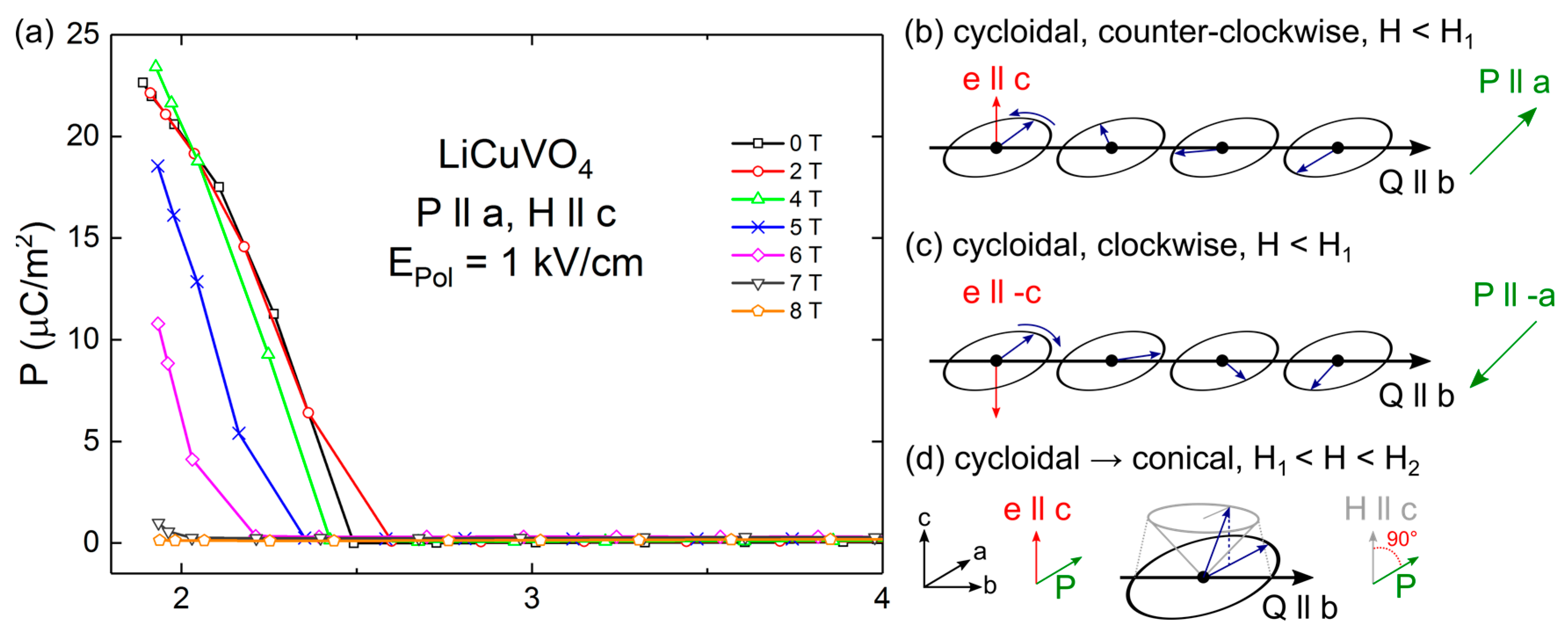 Materials | Free Full-Text | Multiferroic Hysteresis Loop