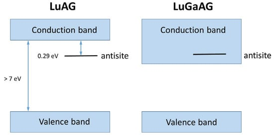 band gap engineering