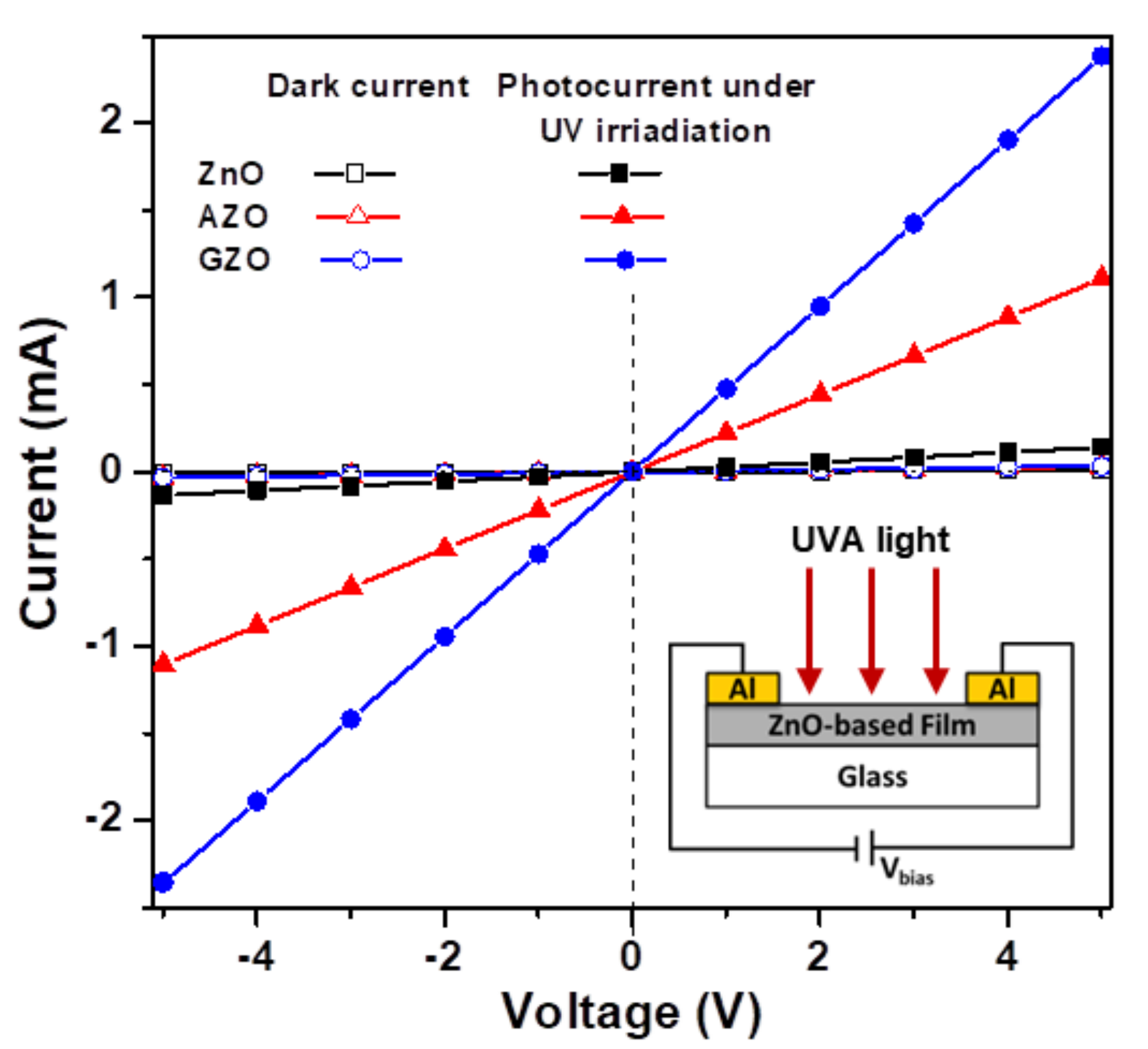 comparative analysis of dark current