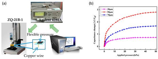 Materials   Free Full-Text   A Micro-Pressure Sensing Method