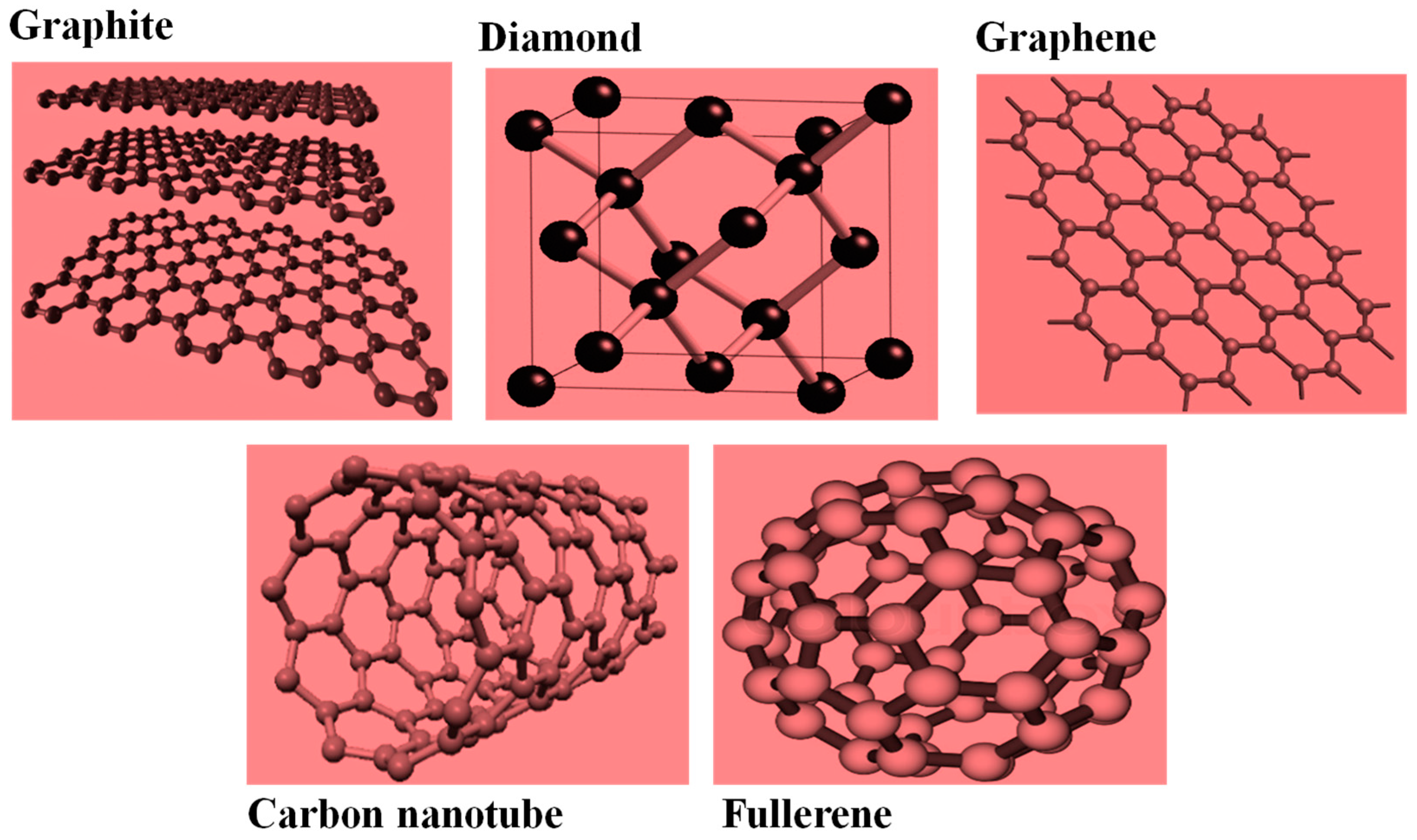 html free their text materials allotropes synthesis full applications and properties glimpse based a of nanomaterials diamond carbon some htm graphite