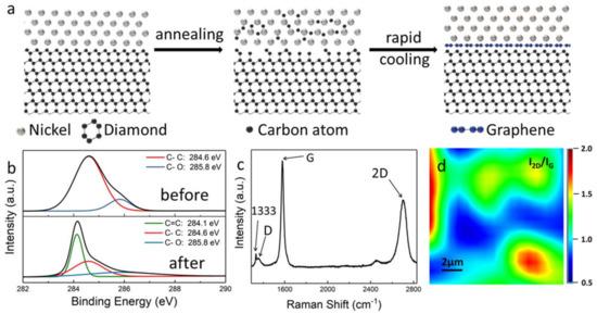 Materials   Special Issue : Recent Advances in 2D Nanomaterials