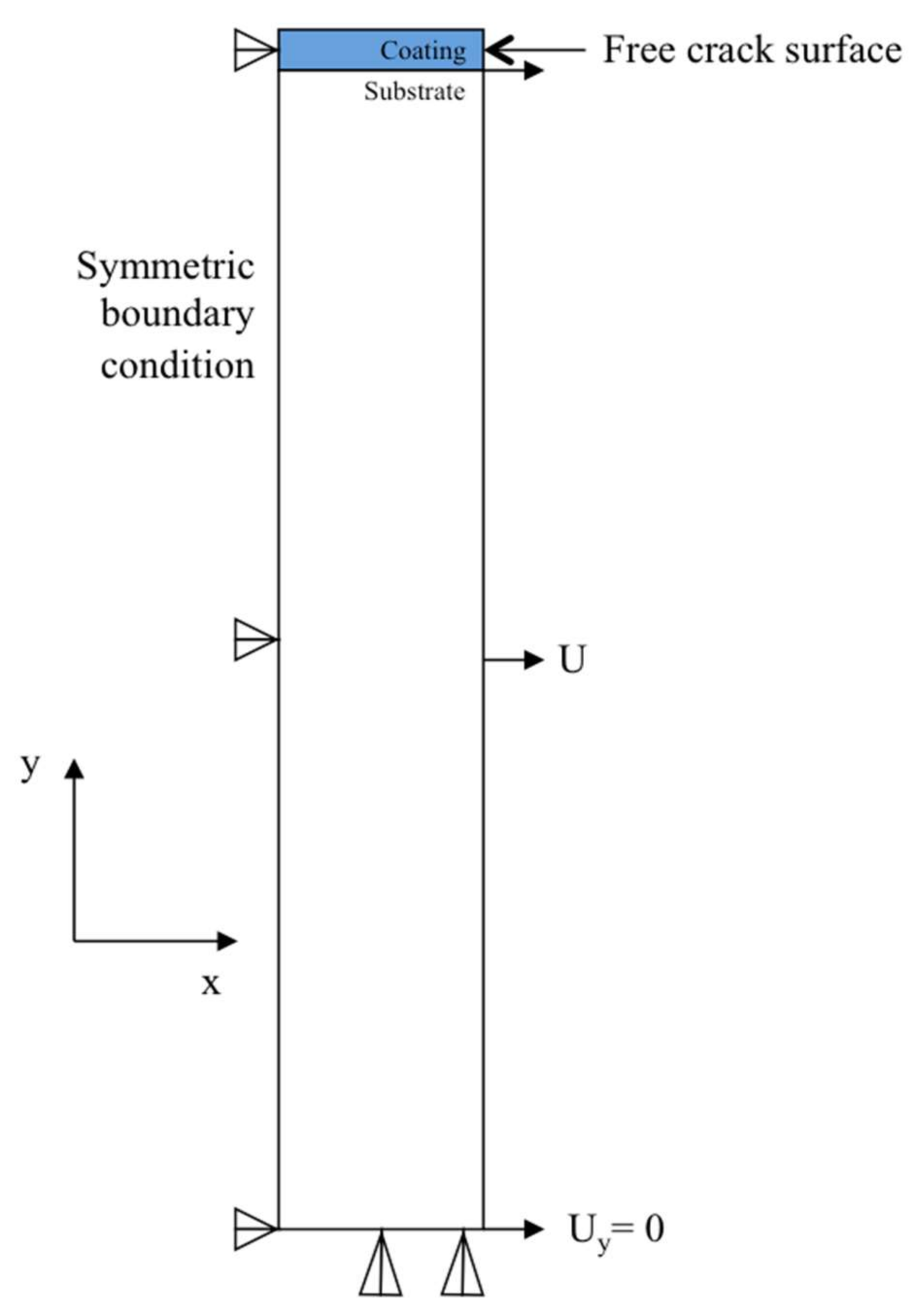 Materials | Free Full-Text | FEM Modeling of In-Plane Stress